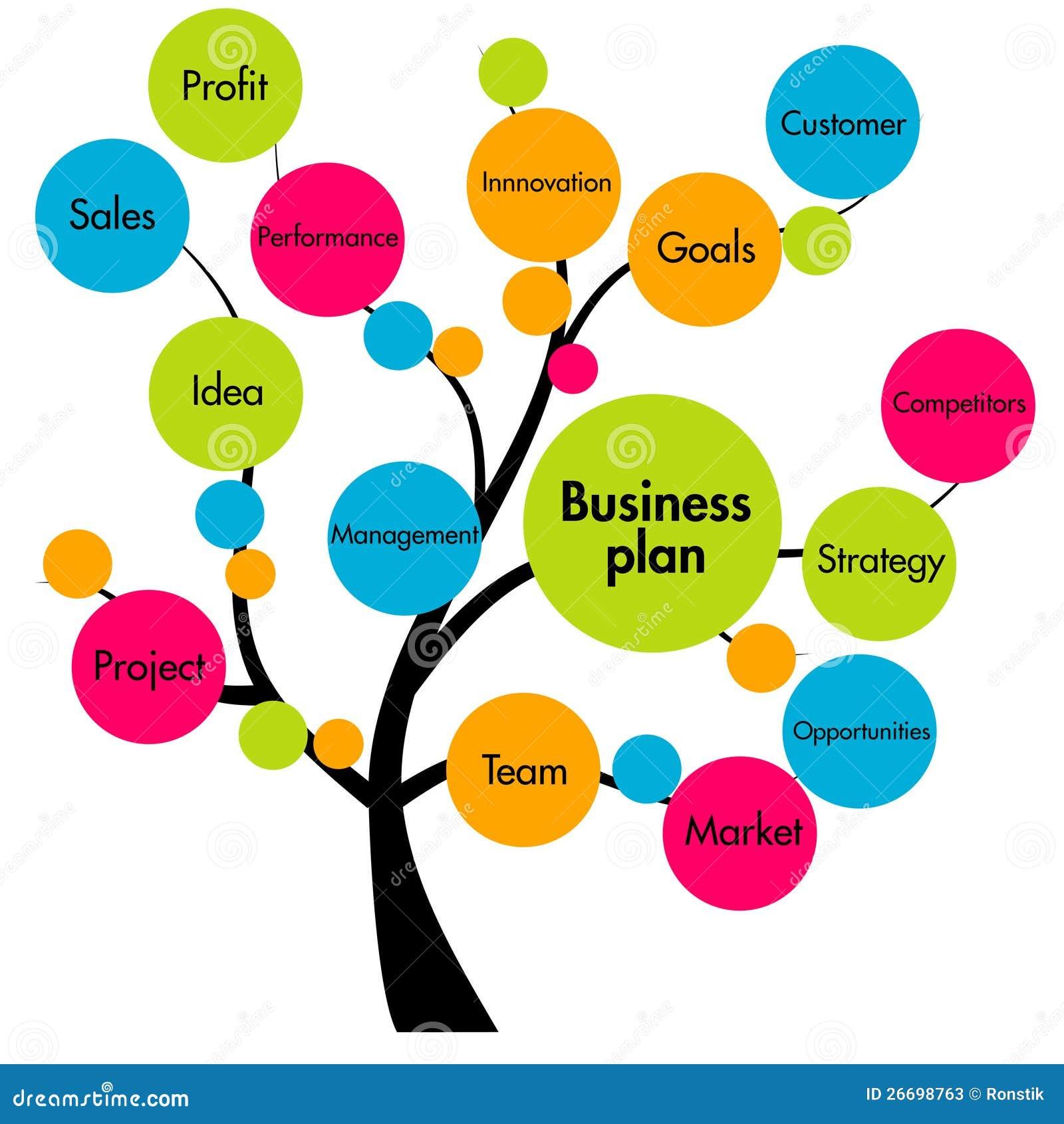 bussnes plan
