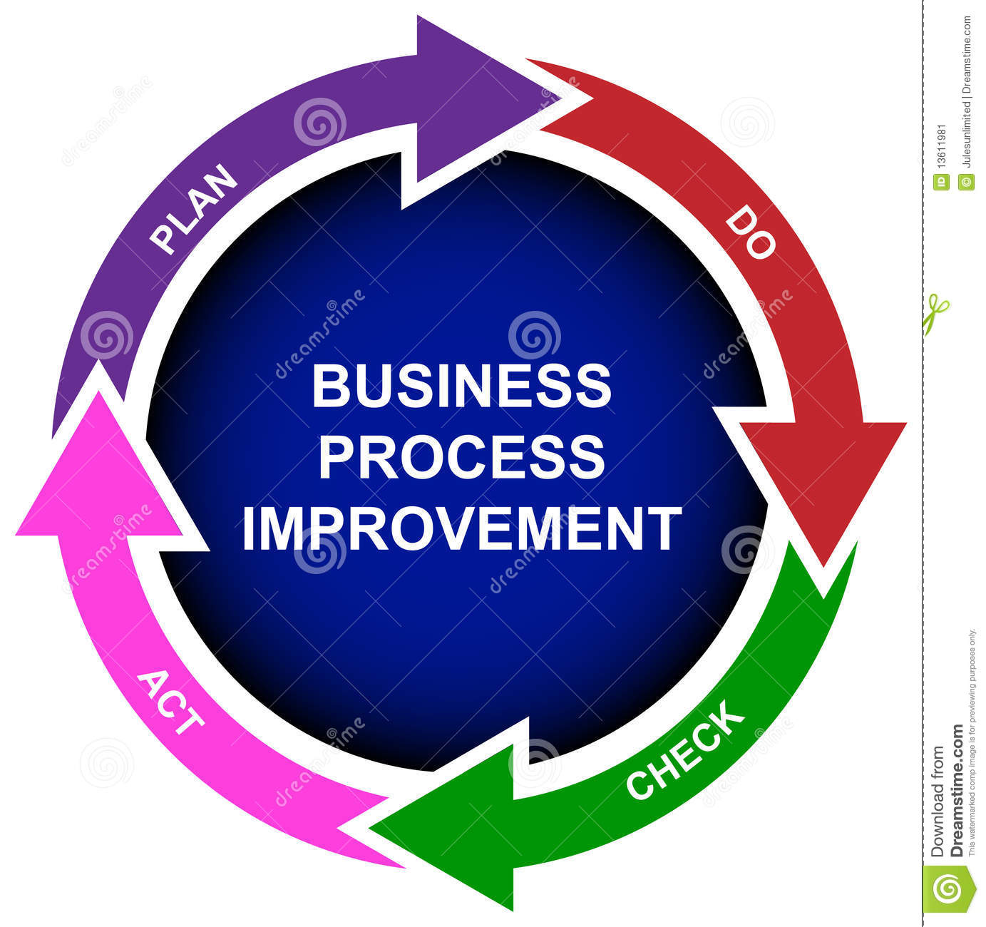 business process improvement diagram stock image   image    business process improvement diagram