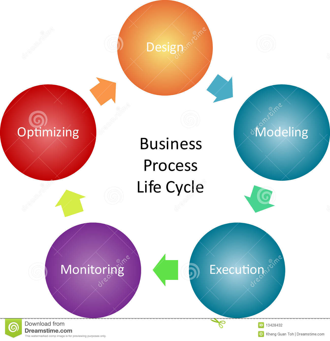 business process management Business process automation software allows staff to work smarter by providing  process  business process management (bpm)  getting started with bpm.
