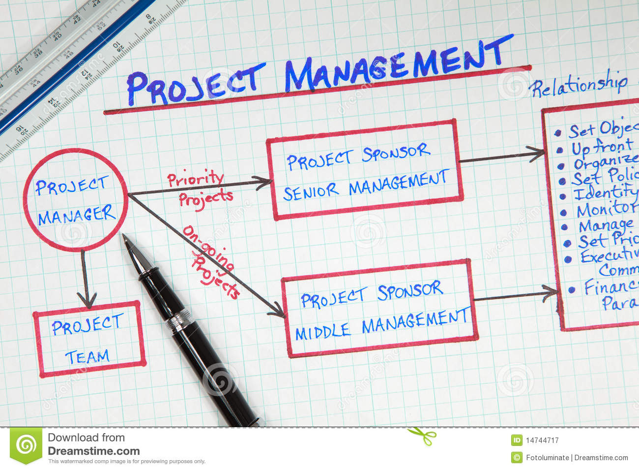 business project management diagram royalty free stock photography    business project management diagram