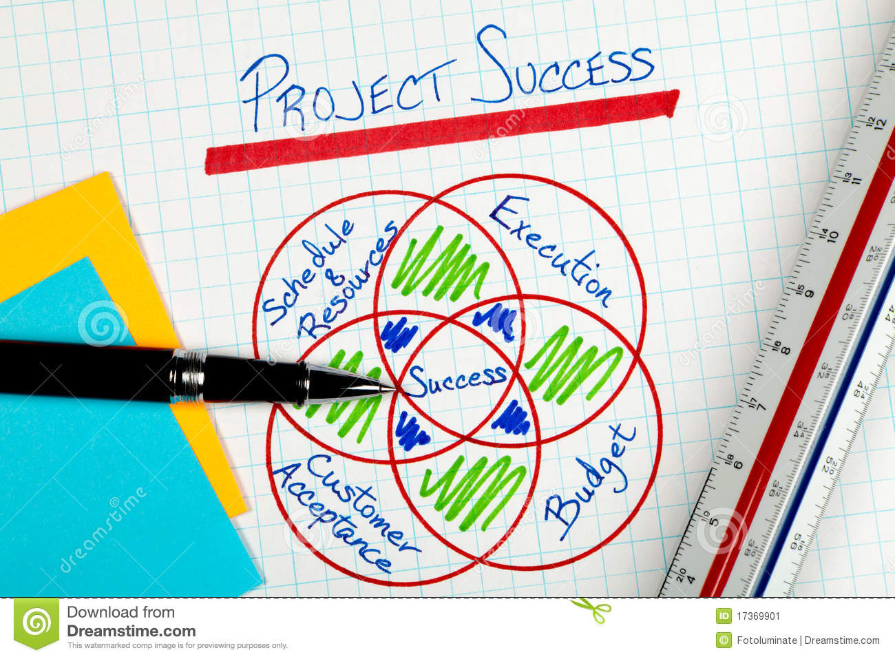 project management failure thesis