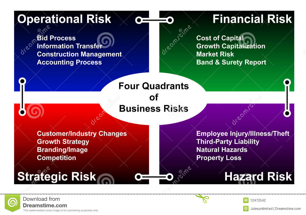 International business four risks international business Construction types insurance