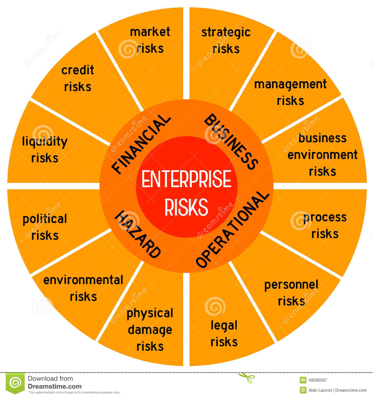 ... of enterprise risks: financial, business, operational and hazard