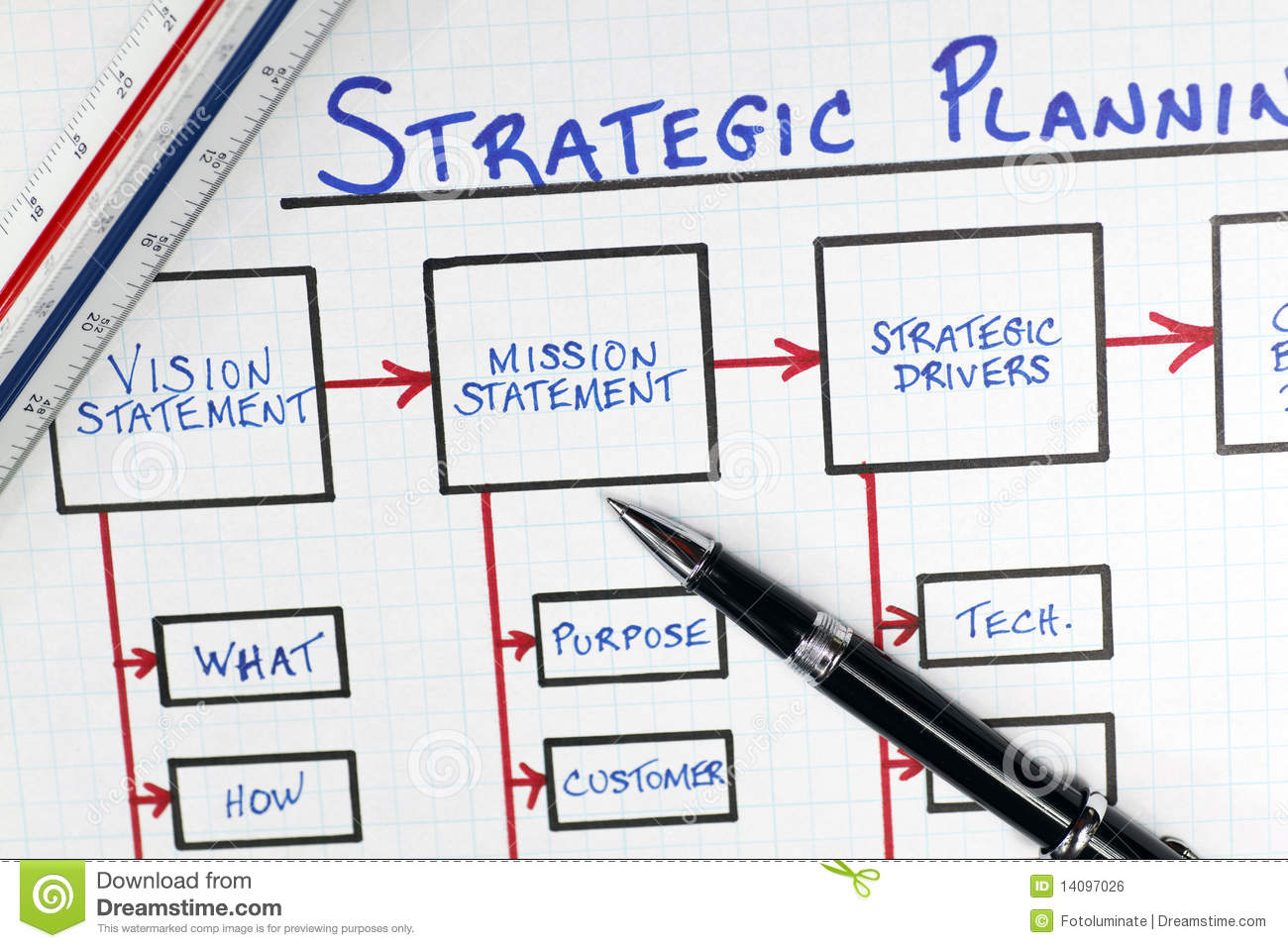 term paper on a strategic plan for an e-commerce business A strategic plan is a roadmap to grow your business,  a strategic plan is a roadmap to  they key is to first identify your 5 year or long-term.