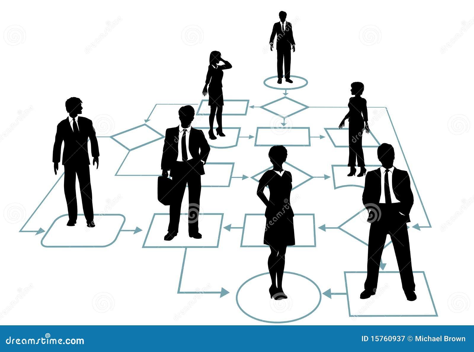 Business team in process management flowchart