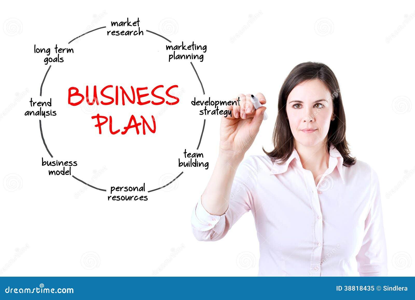 Business Plan for Women Entrepreneurs