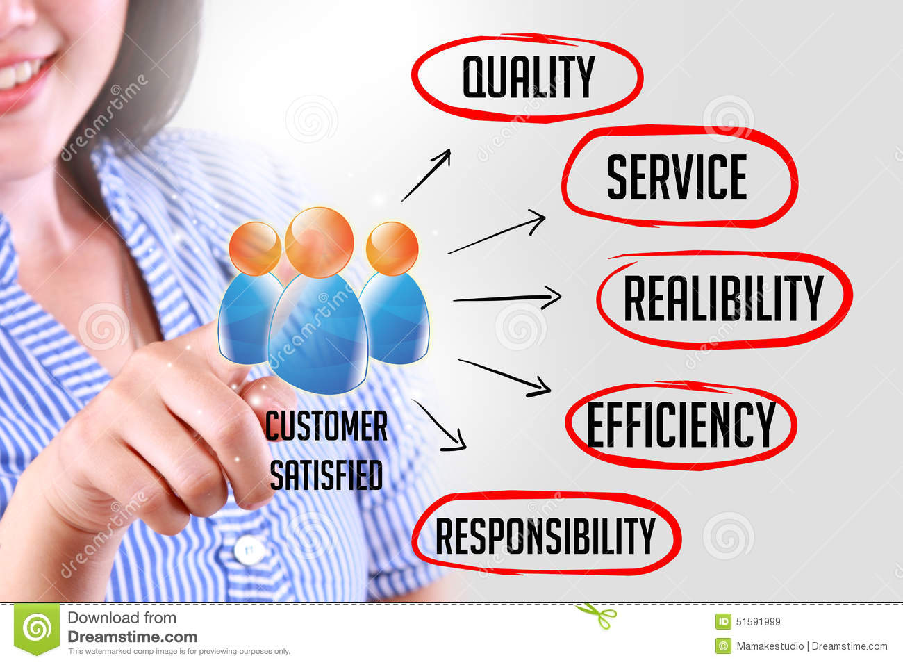 the service concept Concept definition - to consider  test marketing and finalising the concept - to ensure your product or service can be  develop new products and services,.
