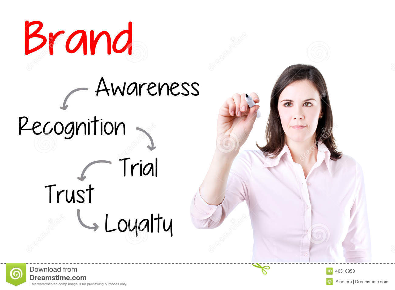 essay about brand loyalty How the role of brand loyalty affects consumer behaviour towards supermarket chains around the portsmouth student area research statement this research is.