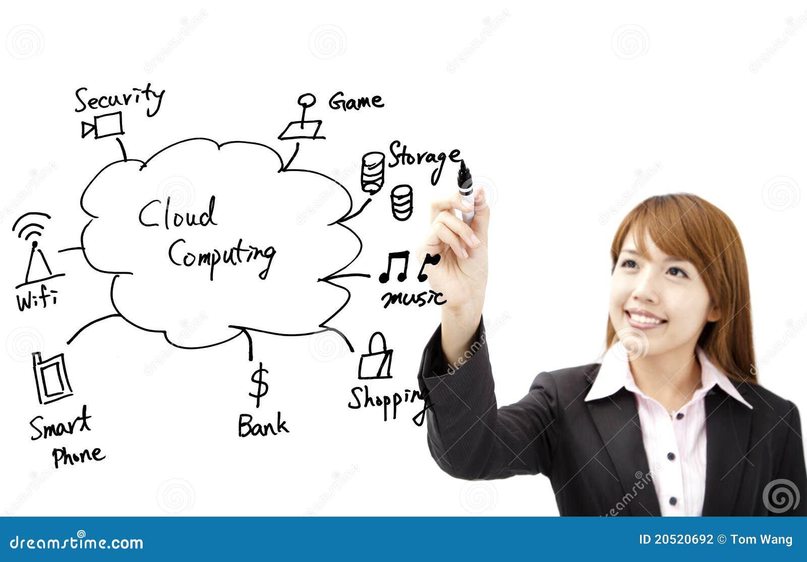 Businesswoman draw cloud computing
