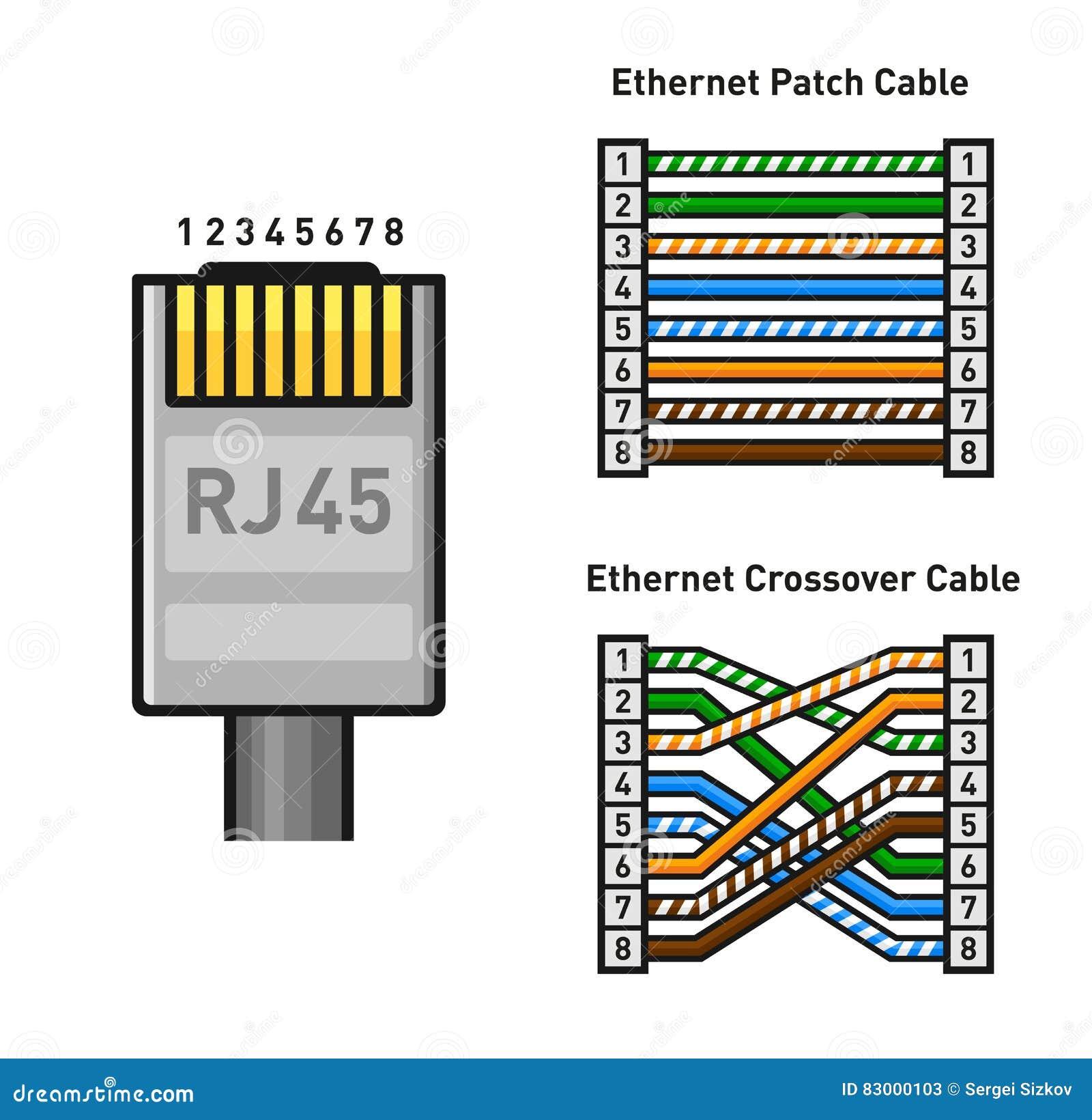 C 243 Digo De Cor De Pinout Do Conector Dos Ethernet Em Linha