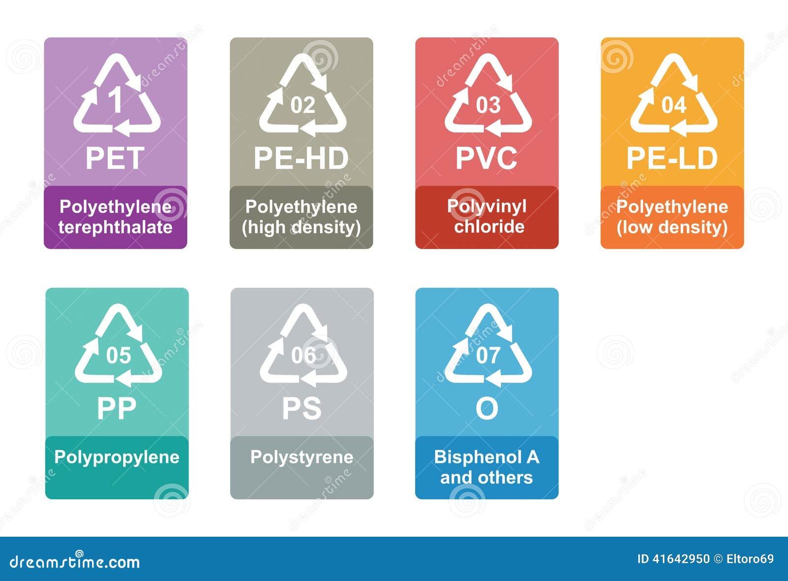 Código de identificación de reciclaje plástico