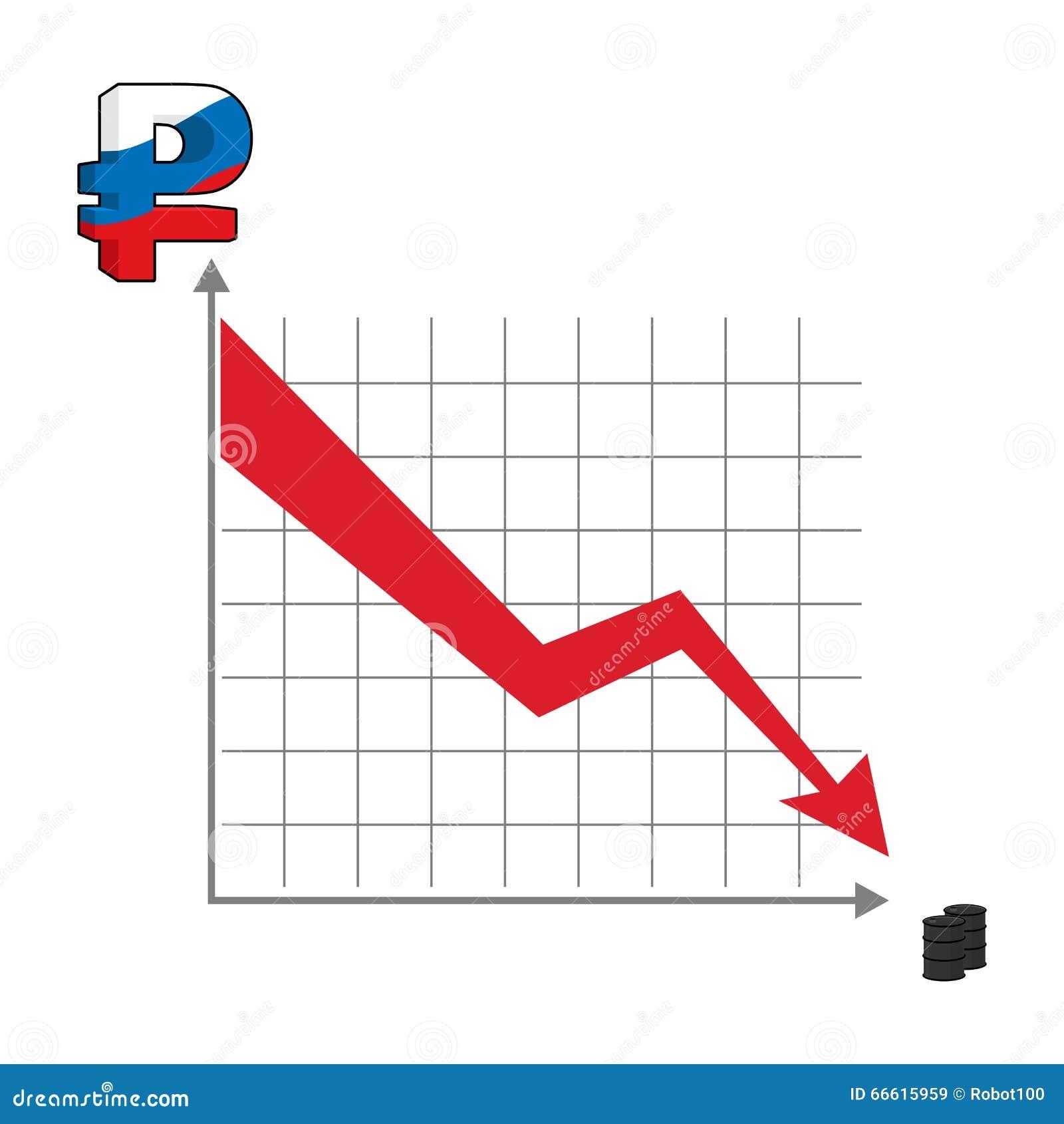Caídas del dinero de la rublo rusa Caída del gráfico del dinero ruso Dow rojo
