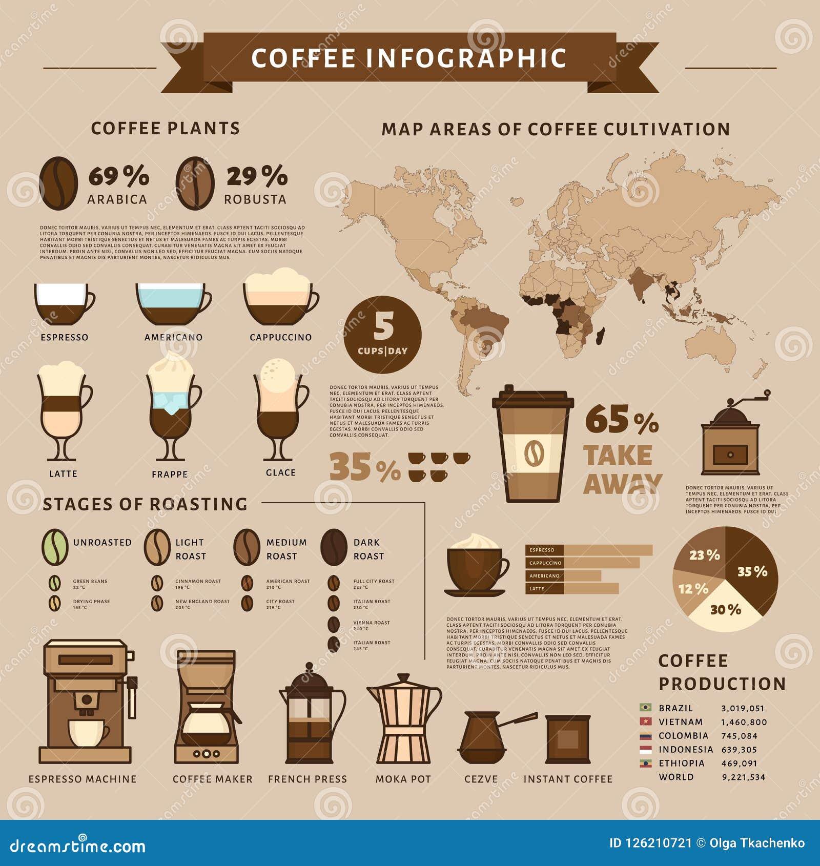 Café infographic Tipos de café Estilo plano, illustra del vector
