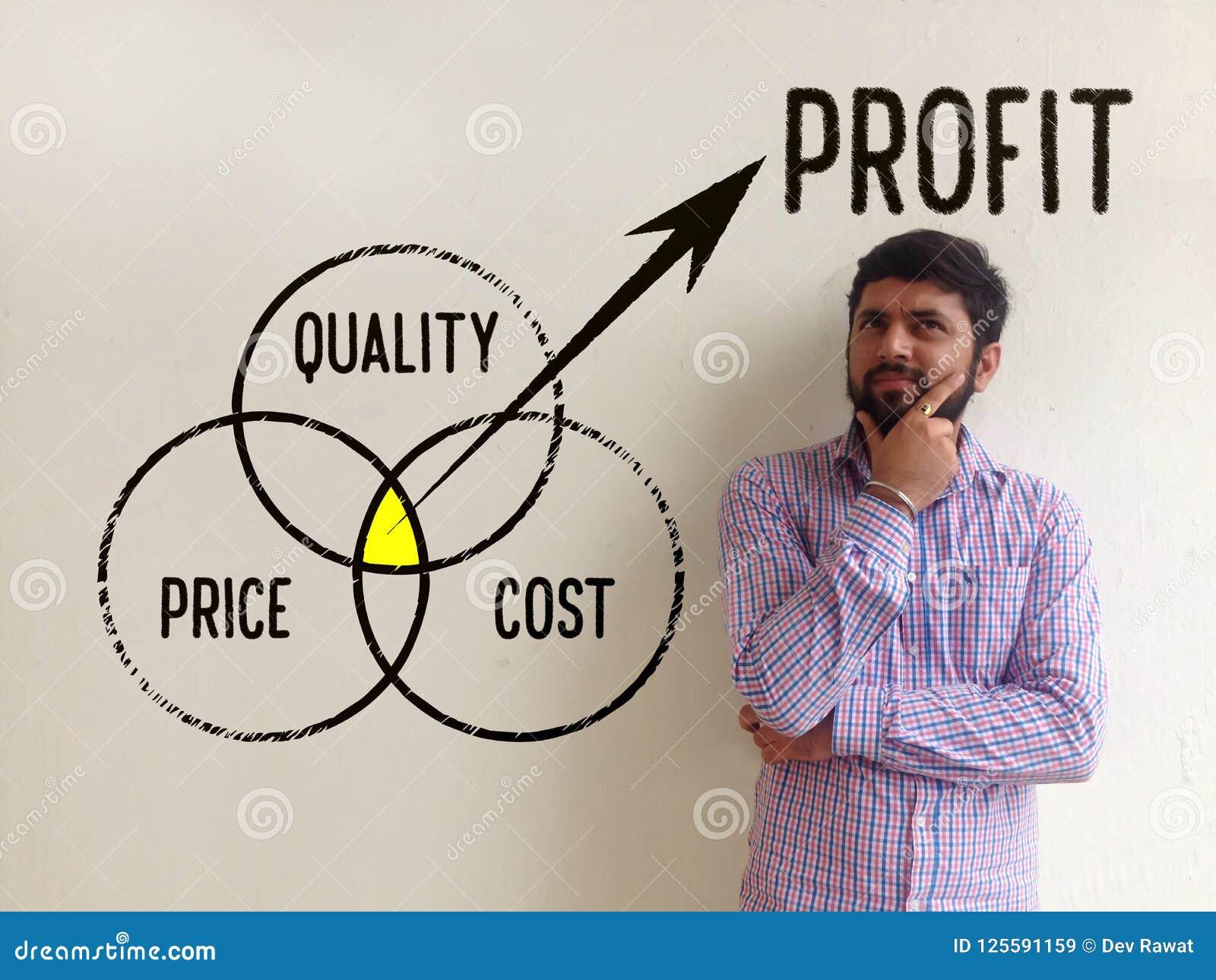Calidad, precio y costes - concepto del beneficio