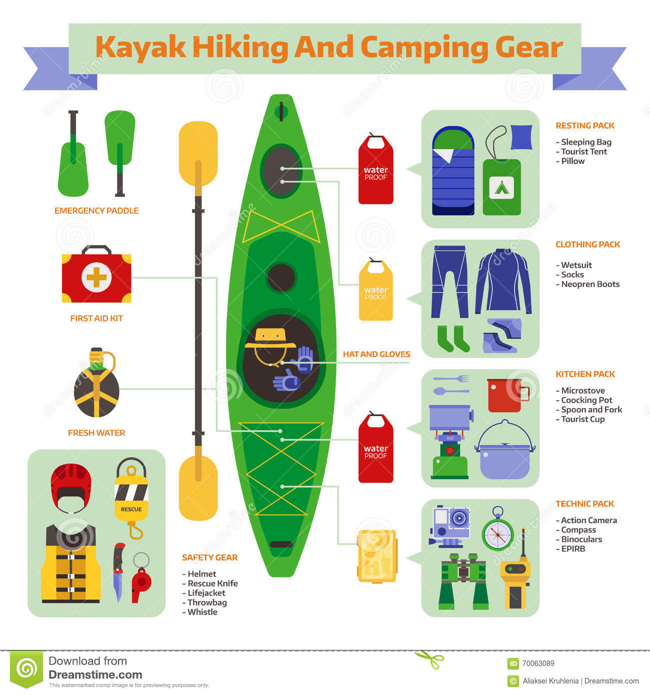 Camping And Hiking Gear Guide Stock Illustration