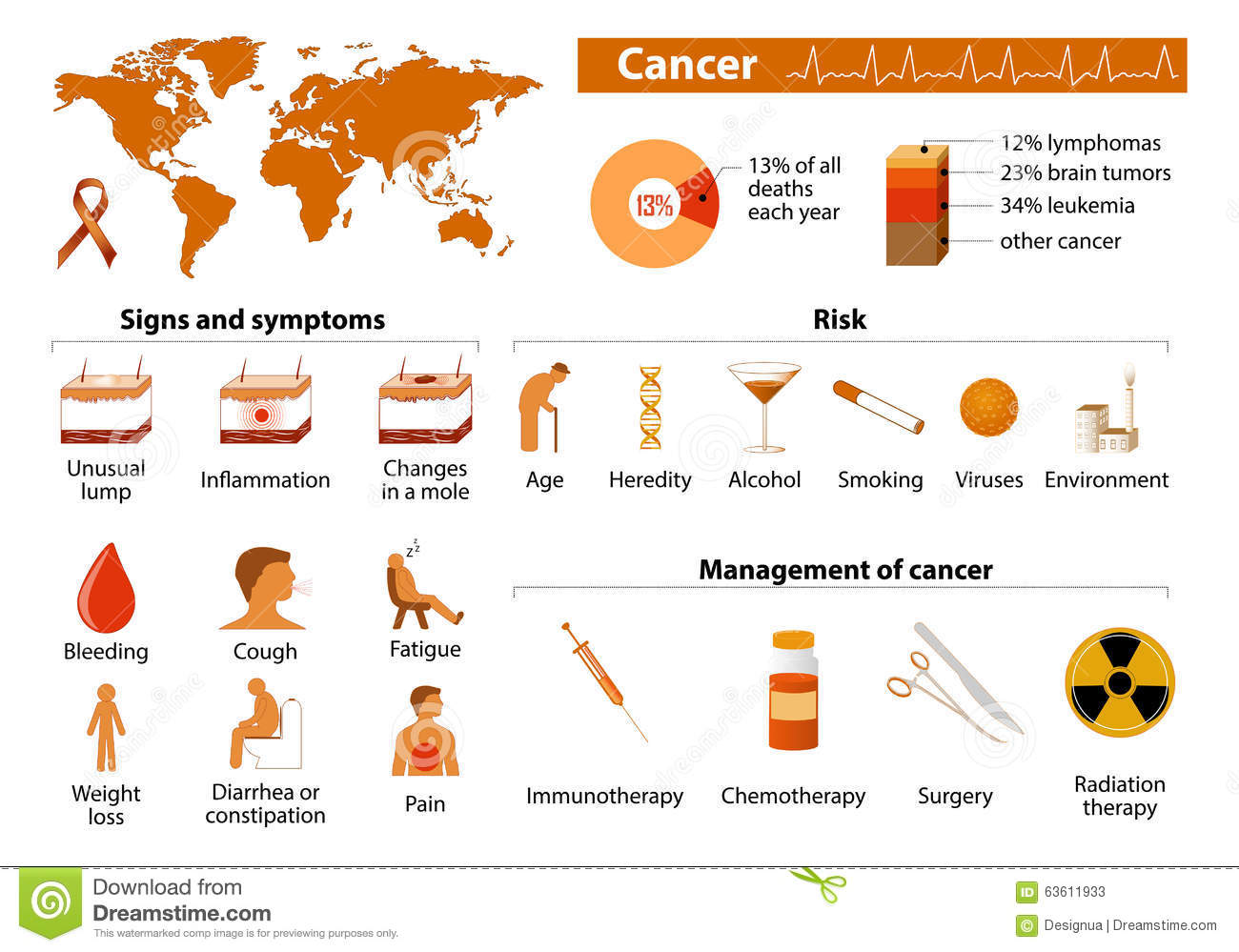 cancer infographic stock vector image of leukaemia Cancer Awareness Ribbons Tumblers with Cancer Ribbons