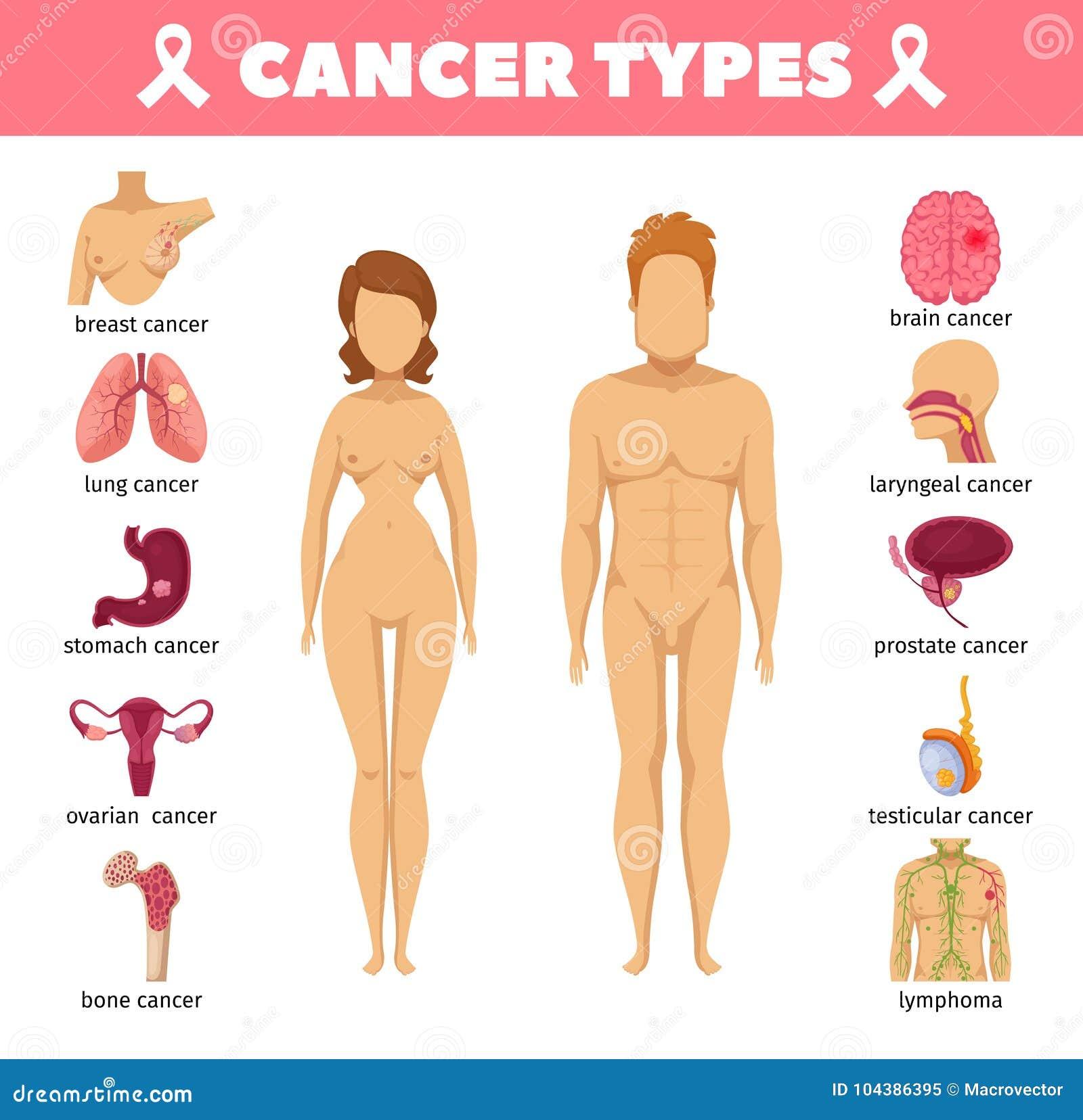 Cancertyper sänker symboler