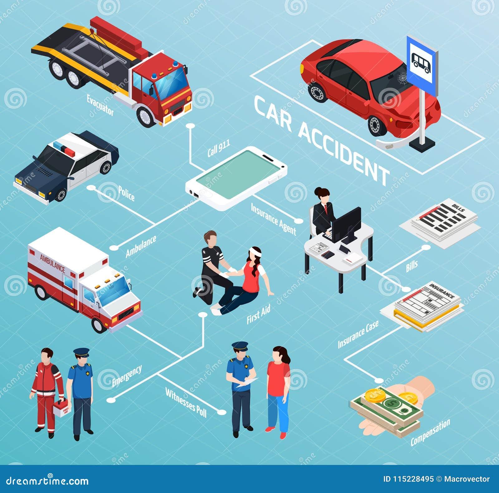 Car Accident Isometric Flowchart