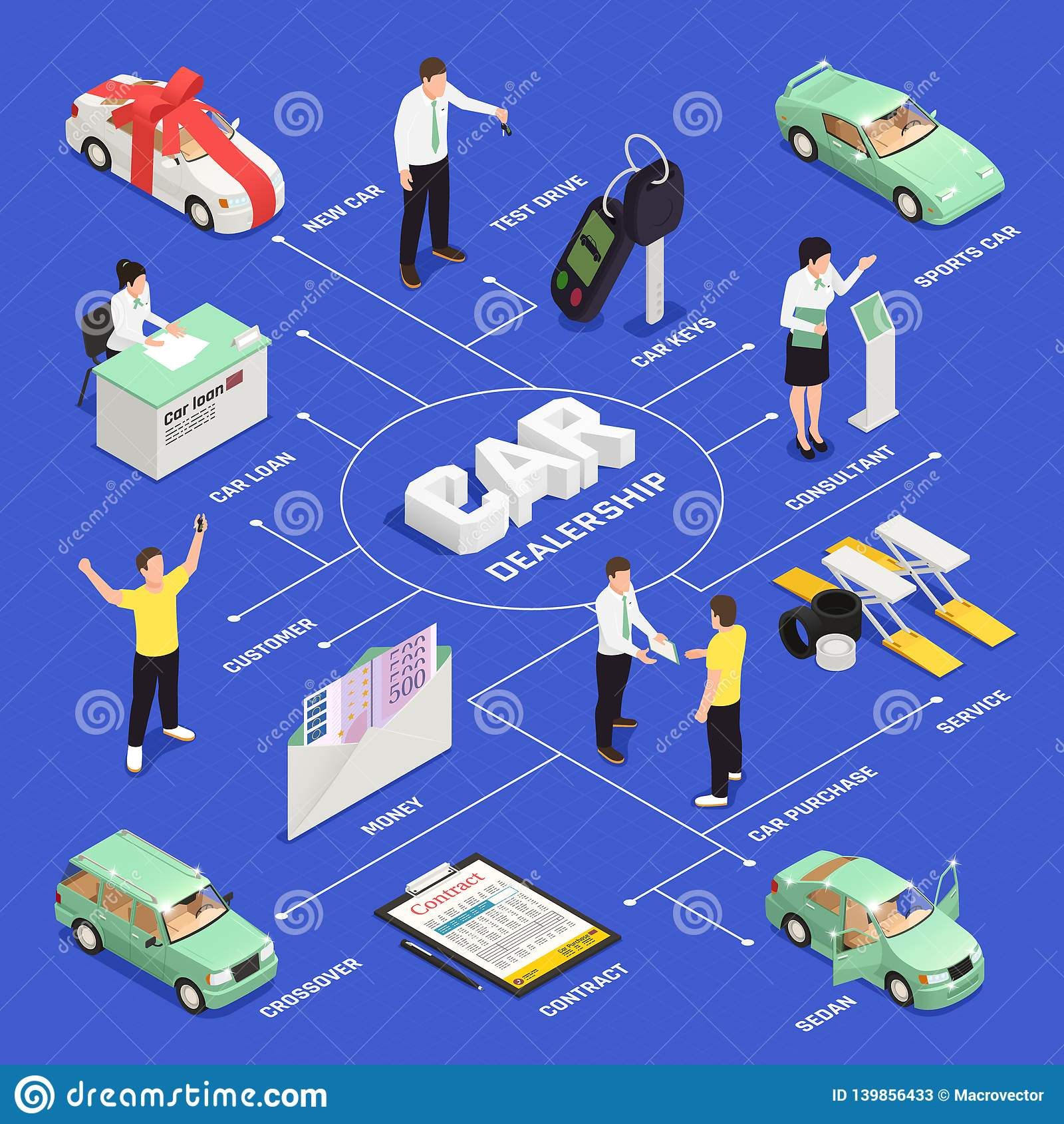 Car Dealership Flowchart