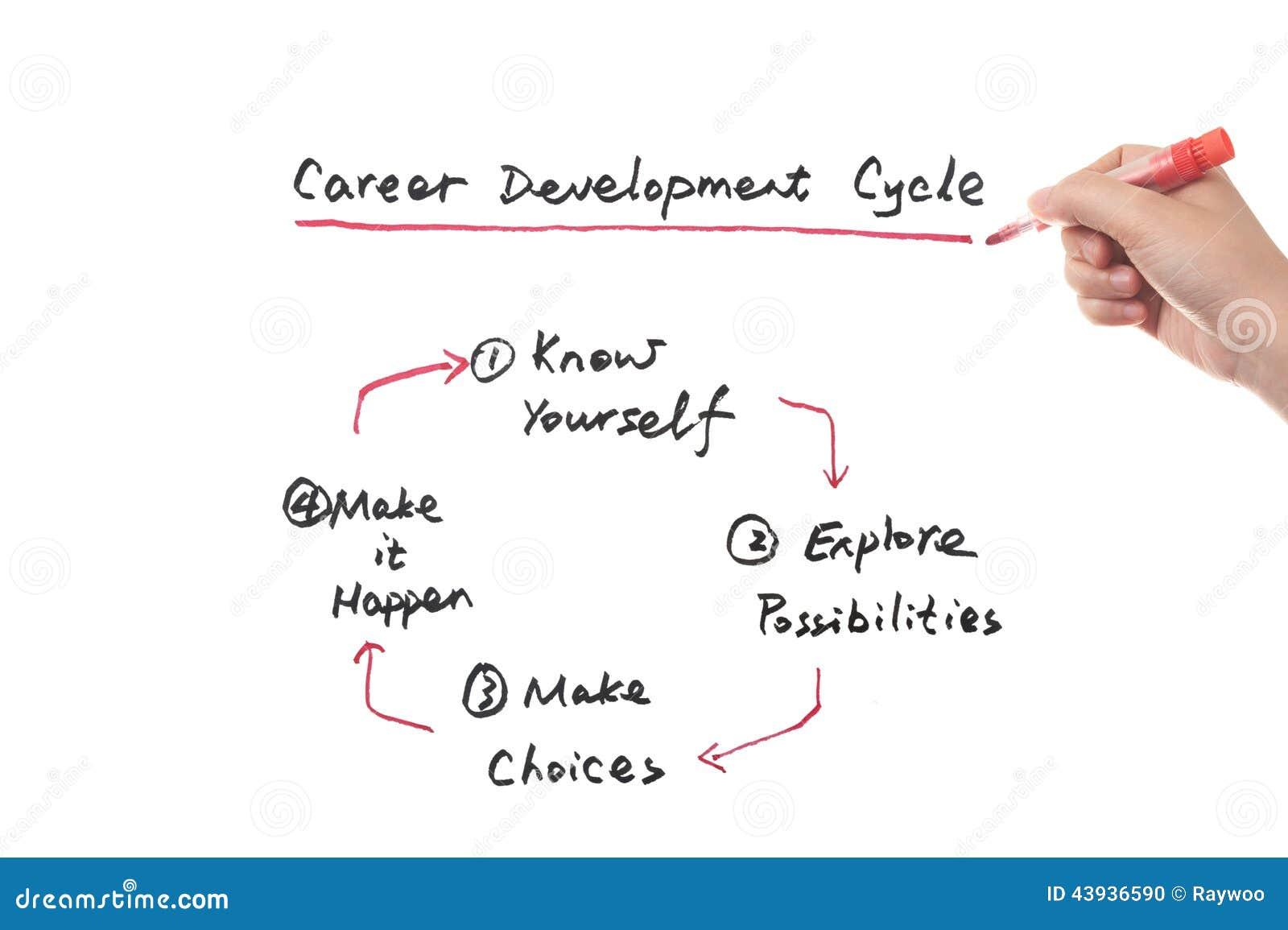 Career Development Cycle Concept Stock Photo