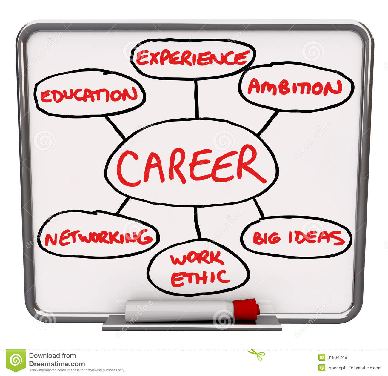 career diagram dry erase board how to succeed in job royalty career diagram dry erase board how to succeed in job