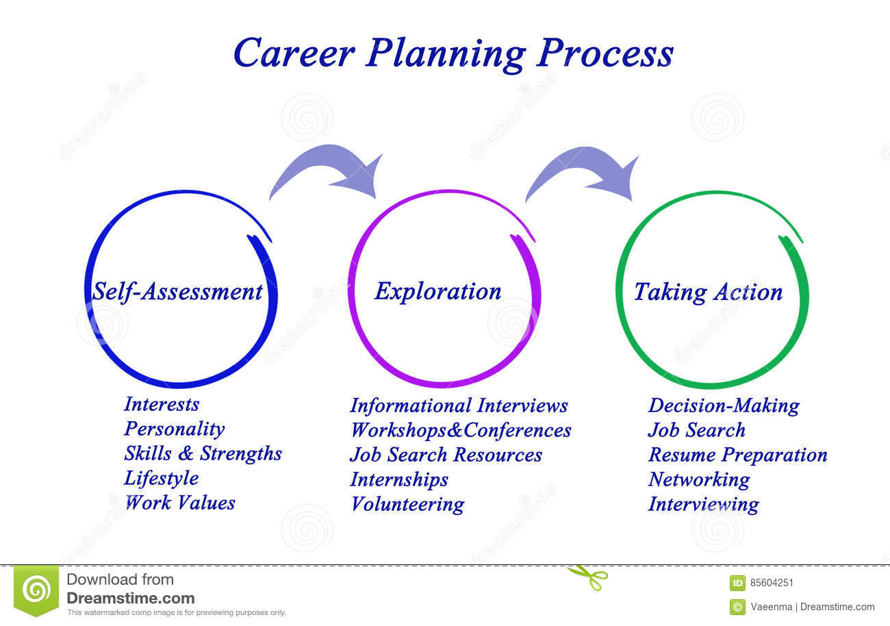 Career Planning Process Stock Image Image Of Interviews