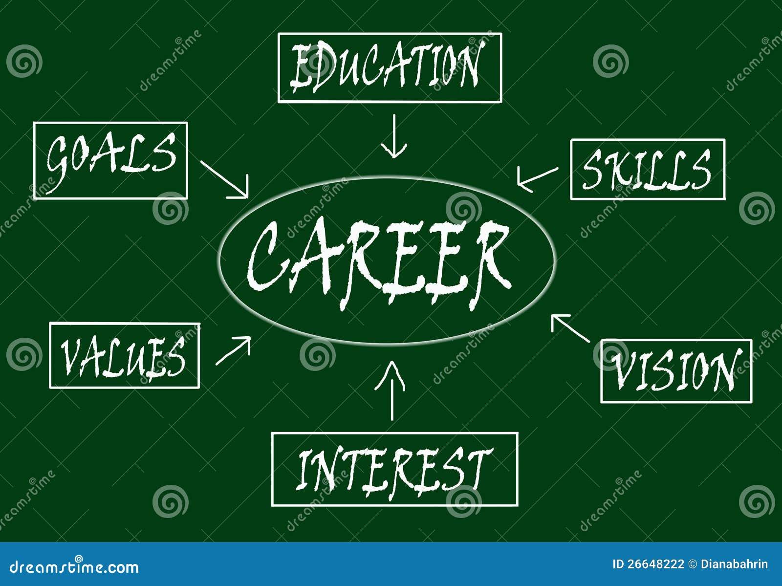 Career scheme