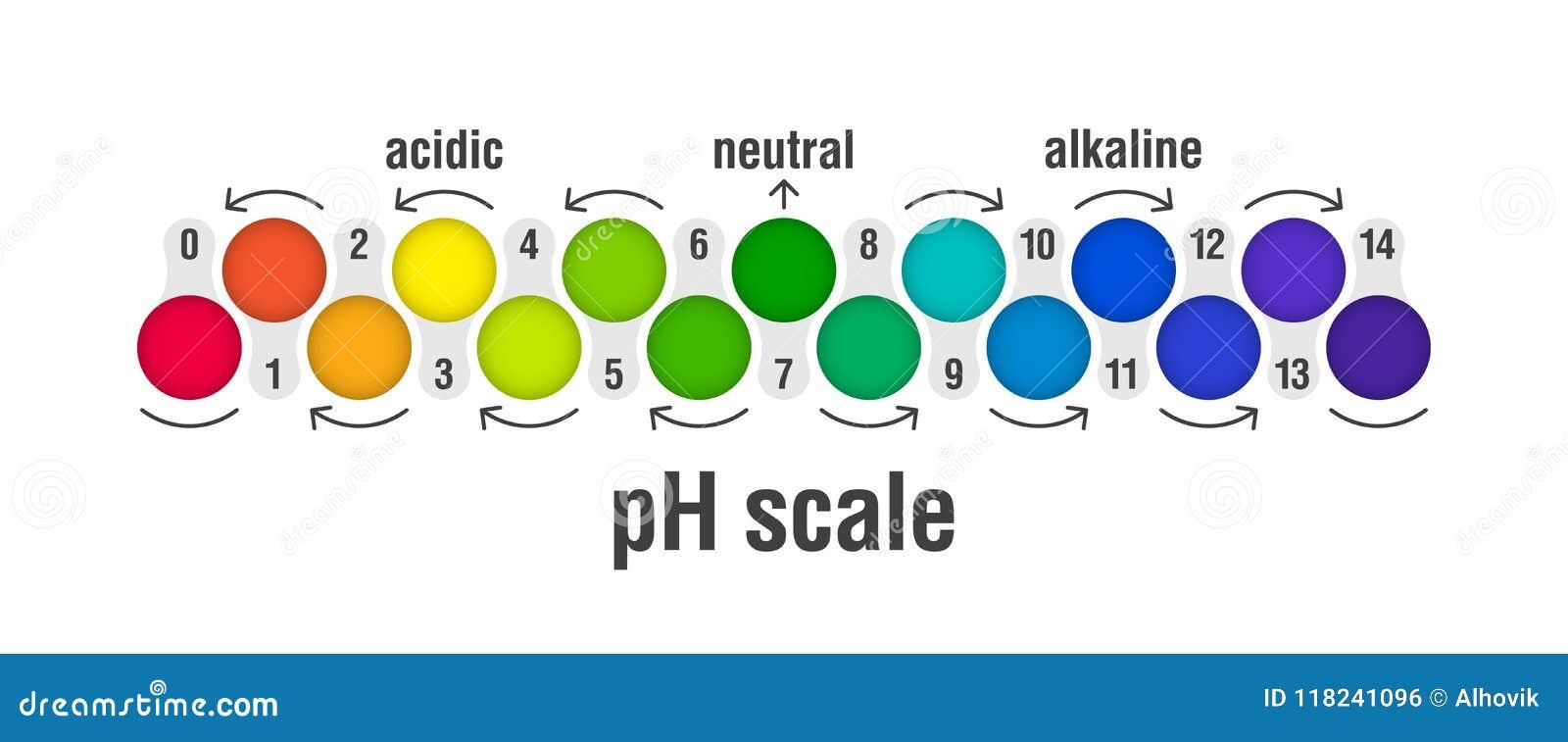 Carta da escala do valor de PH