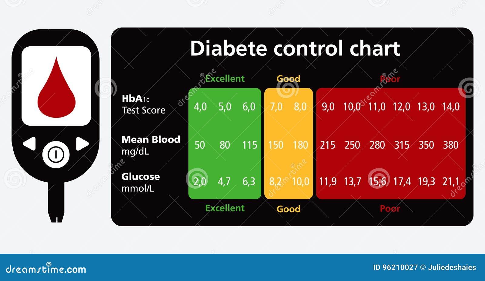 carta de diabetes