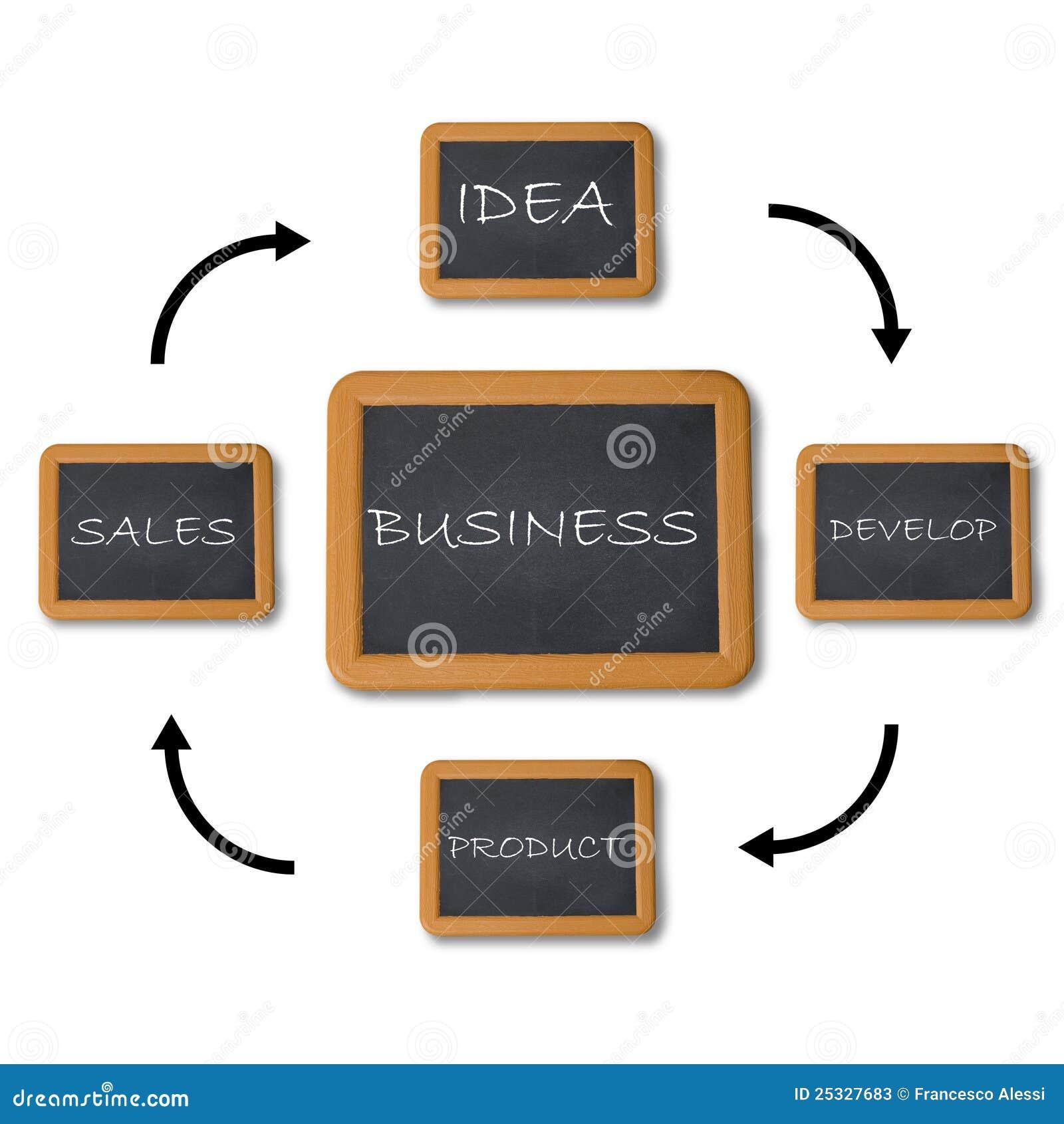 Carta de fluxo do negócio
