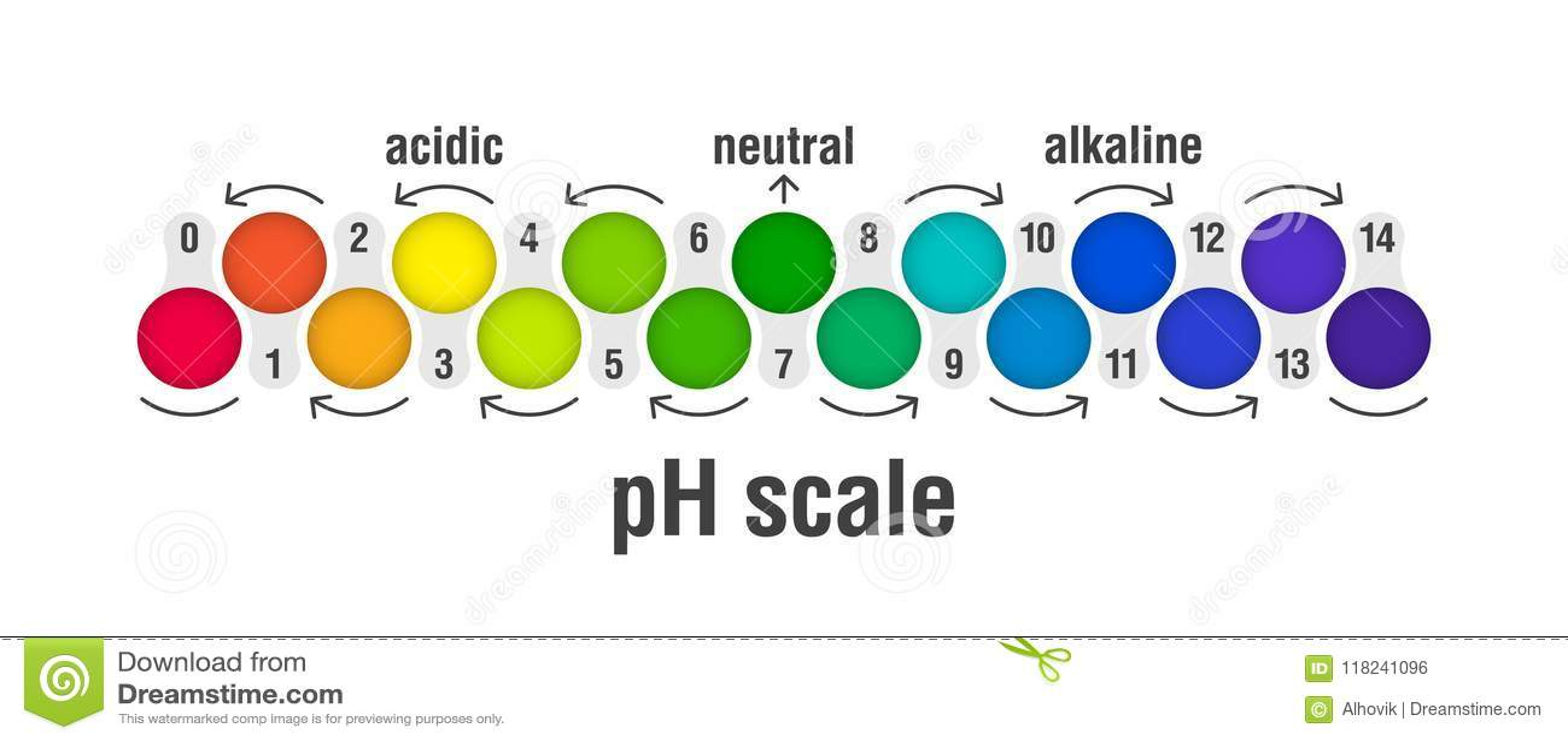 Carta de la escala del valor de pH
