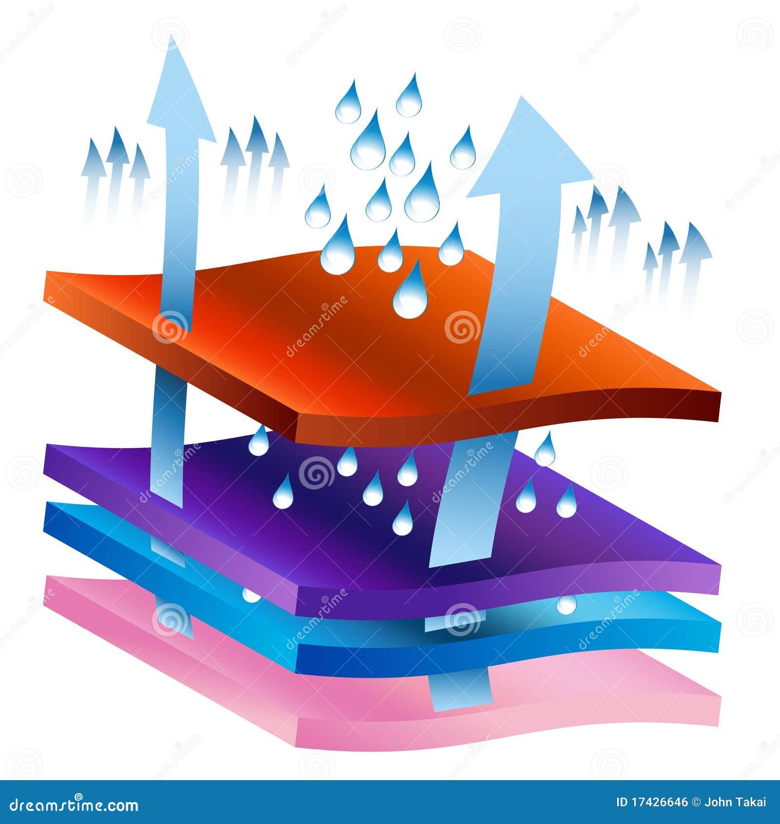 Carta de proceso de wicking de la humedad ilustraci n del - Aparato para la humedad ...