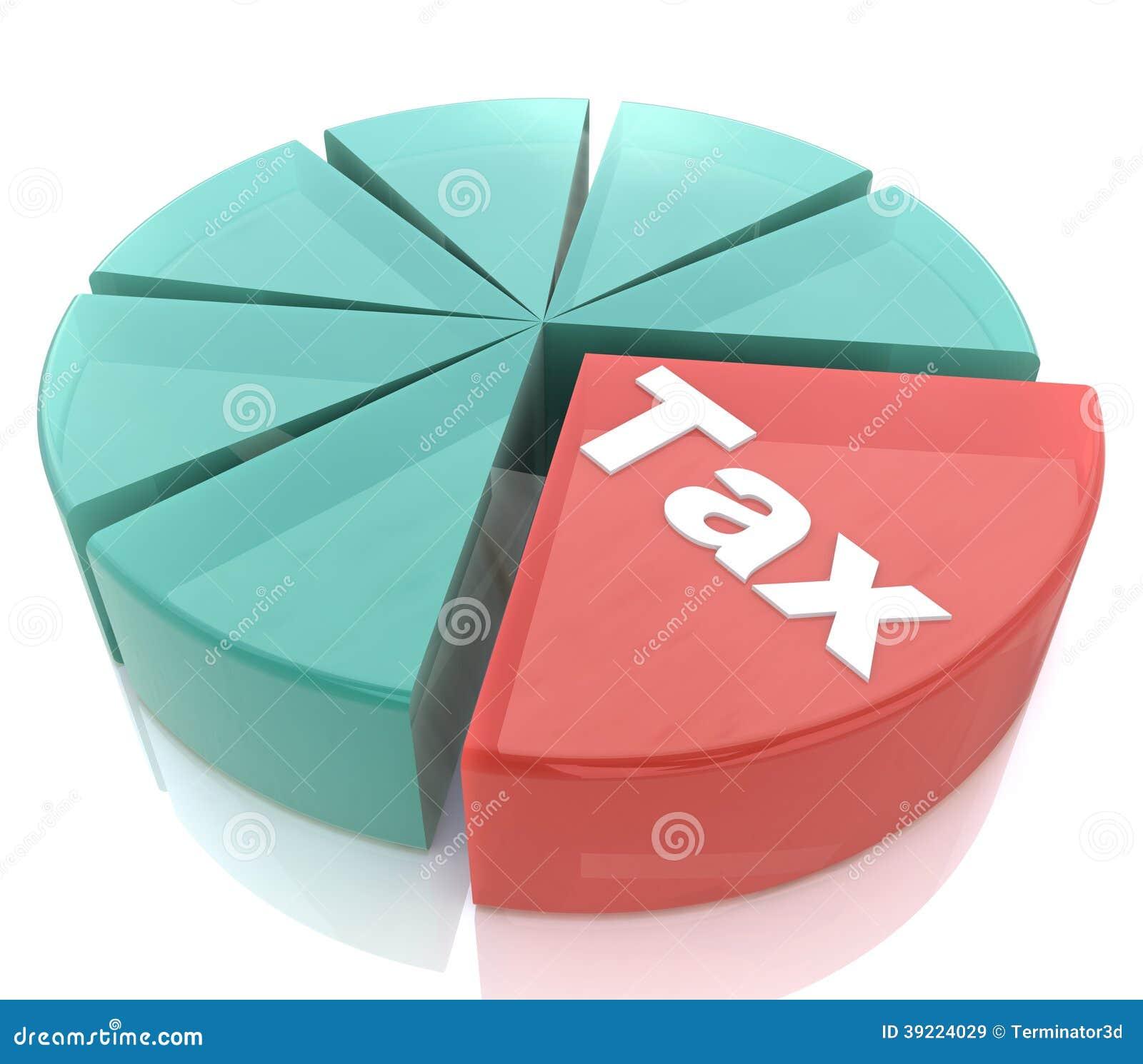 Carta de torta do imposto