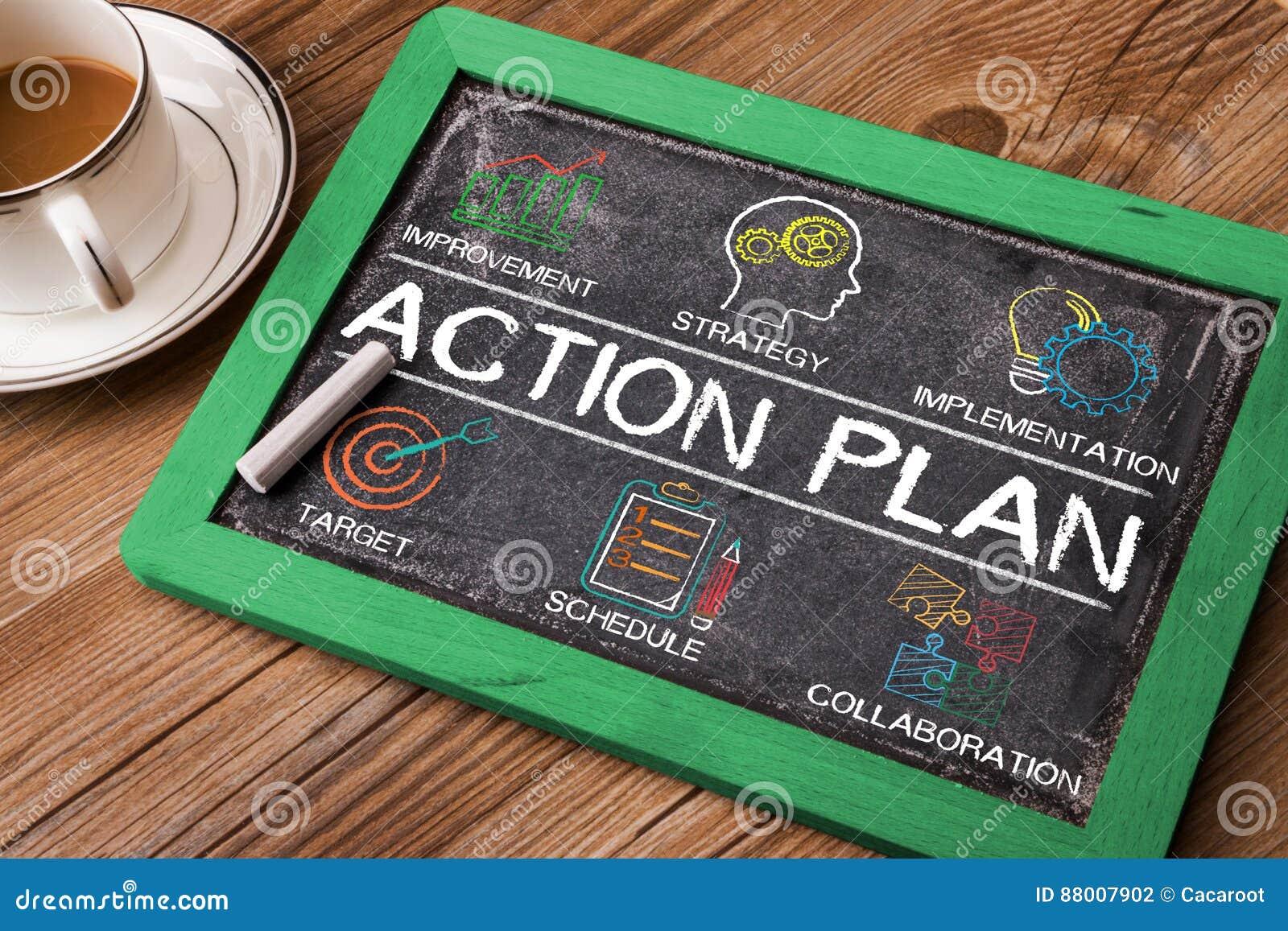 Carta do plano de ação com palavras-chaves e elementos