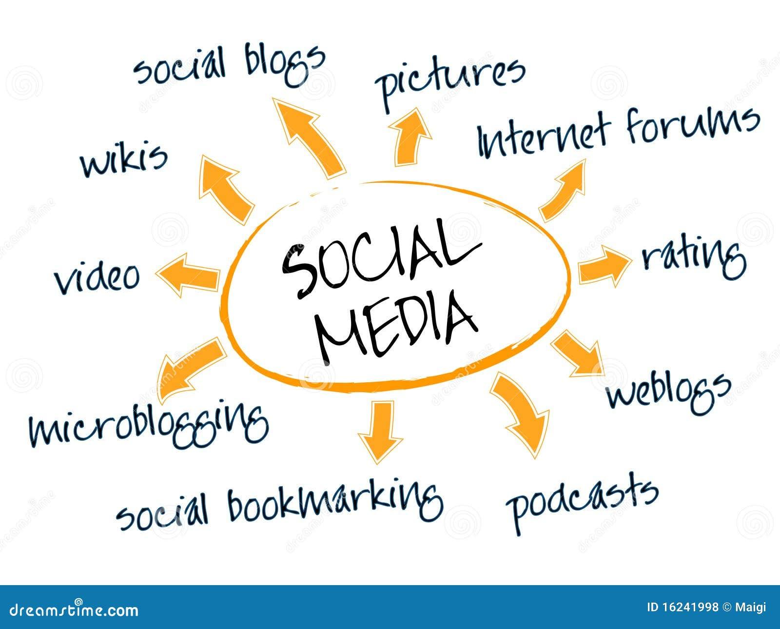 Carta social de los media