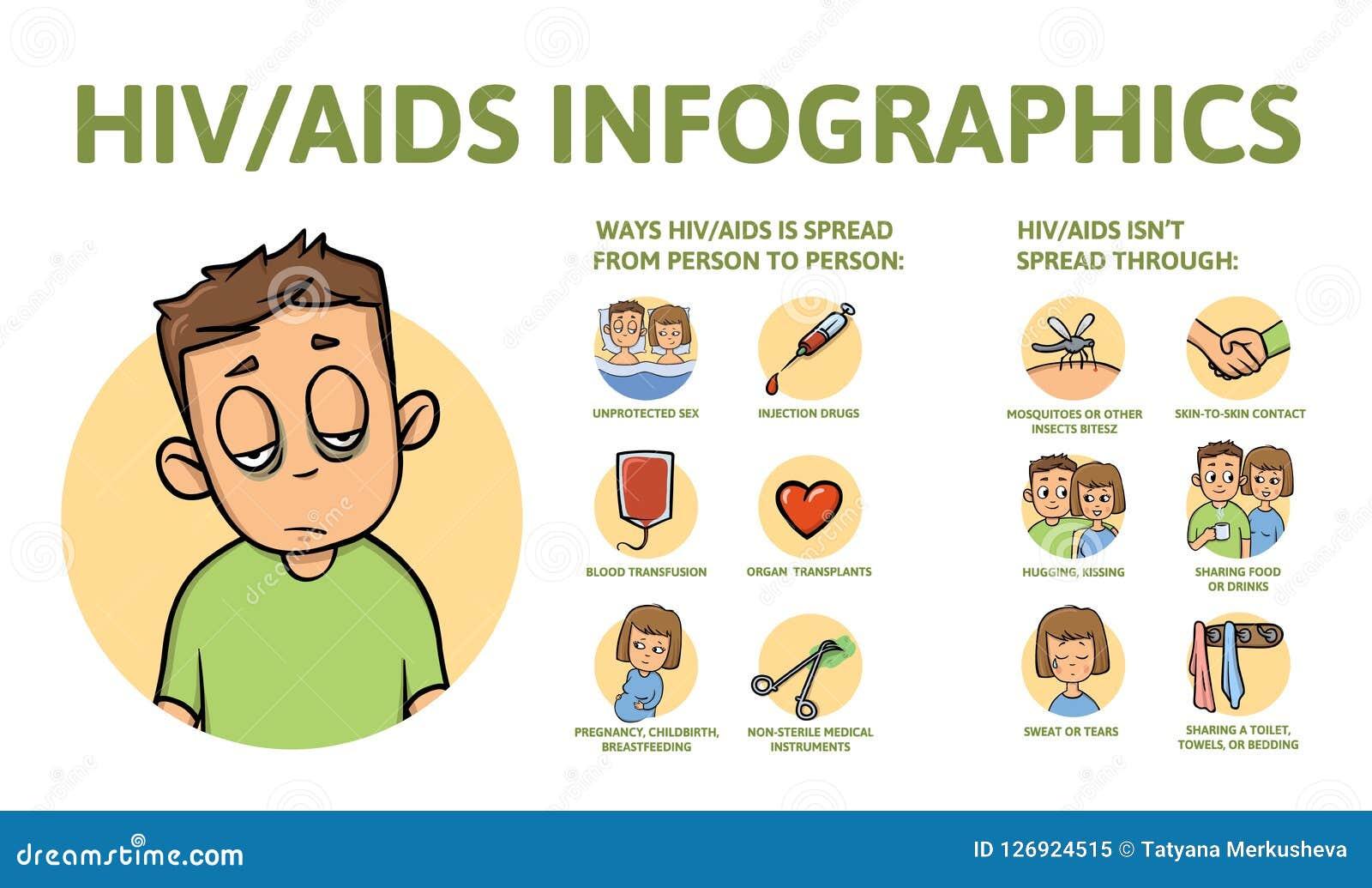 Cartaz da informação do SIDA e do VIH com texto e caráter Ilustração lisa do vetor, isolada