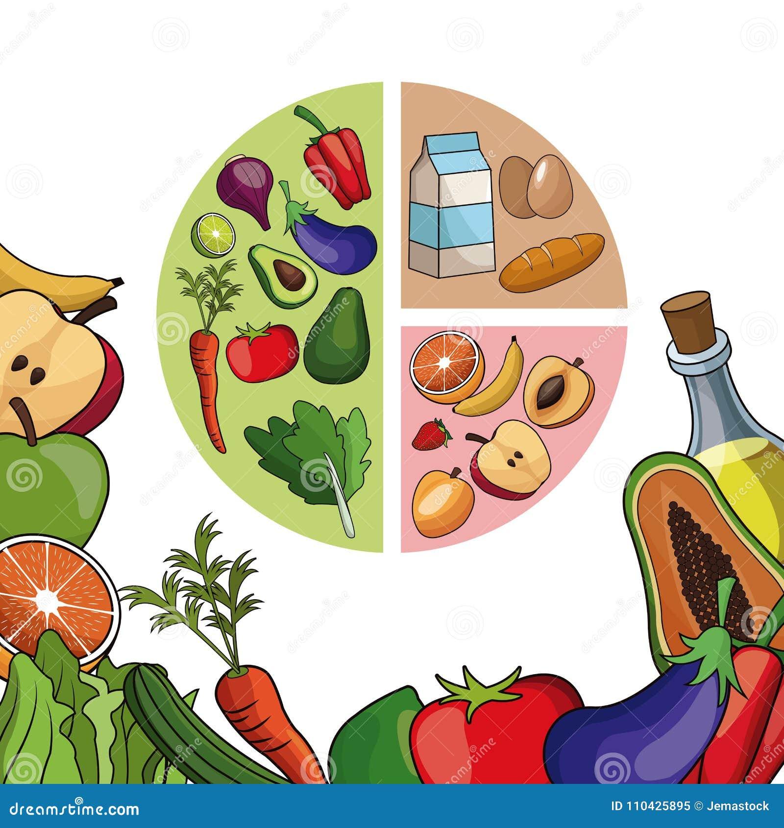 Cartaz do menu da dieta do equilíbrio de alimento