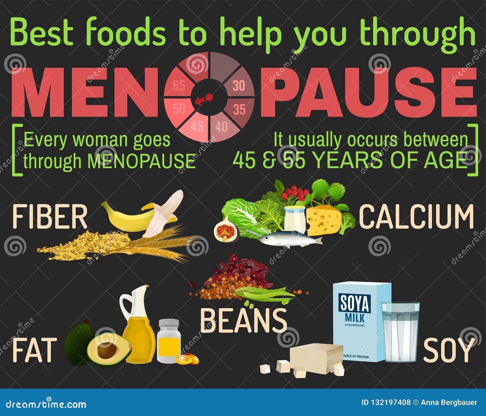 Cartaz infographic dos fatos da menopausa