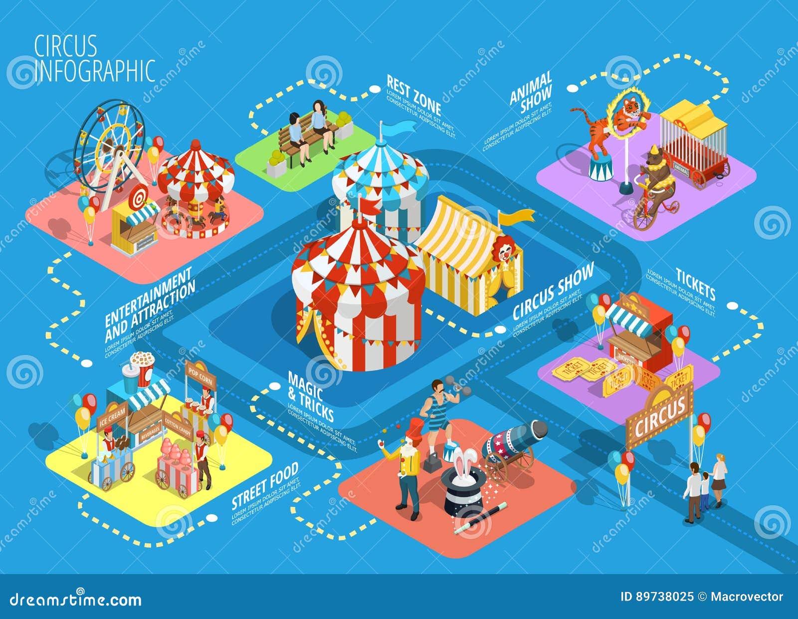 Cartel isométrico del organigrama de Infographic del circo del viaje