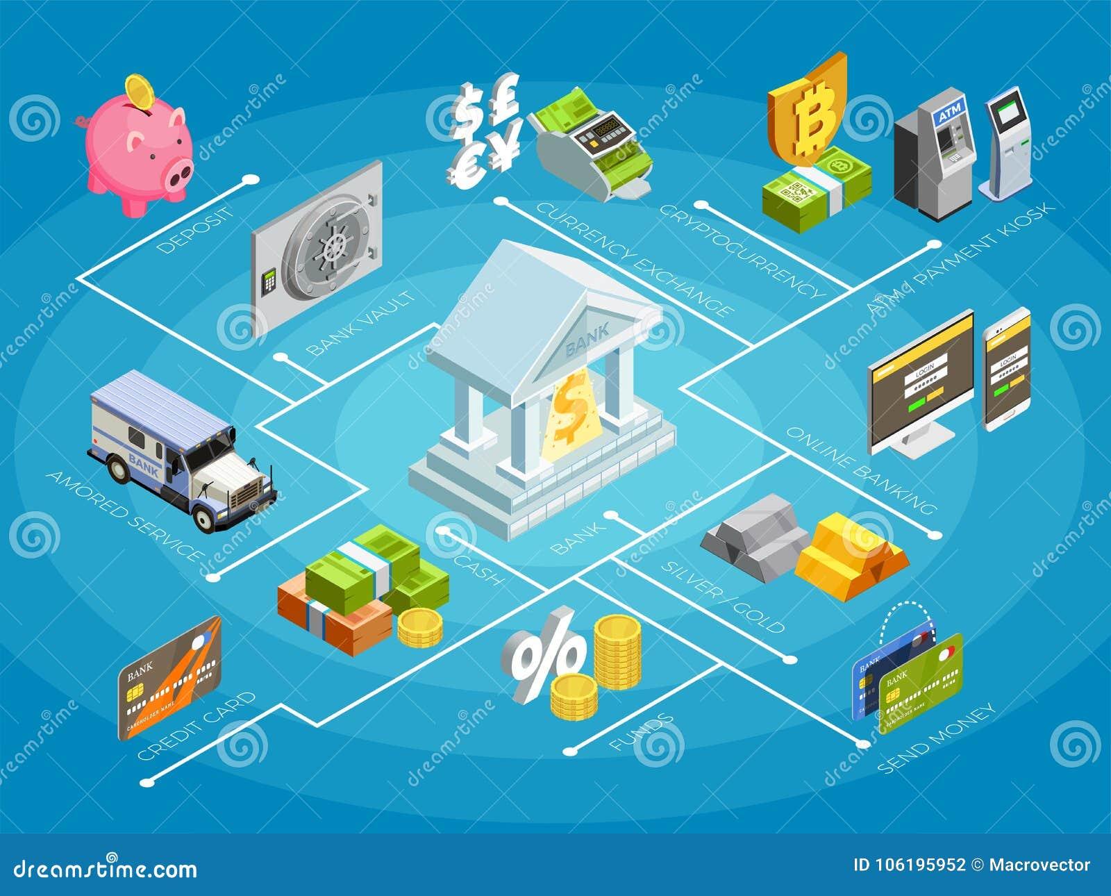Cartel isométrico del organigrama de las finanzas del banco