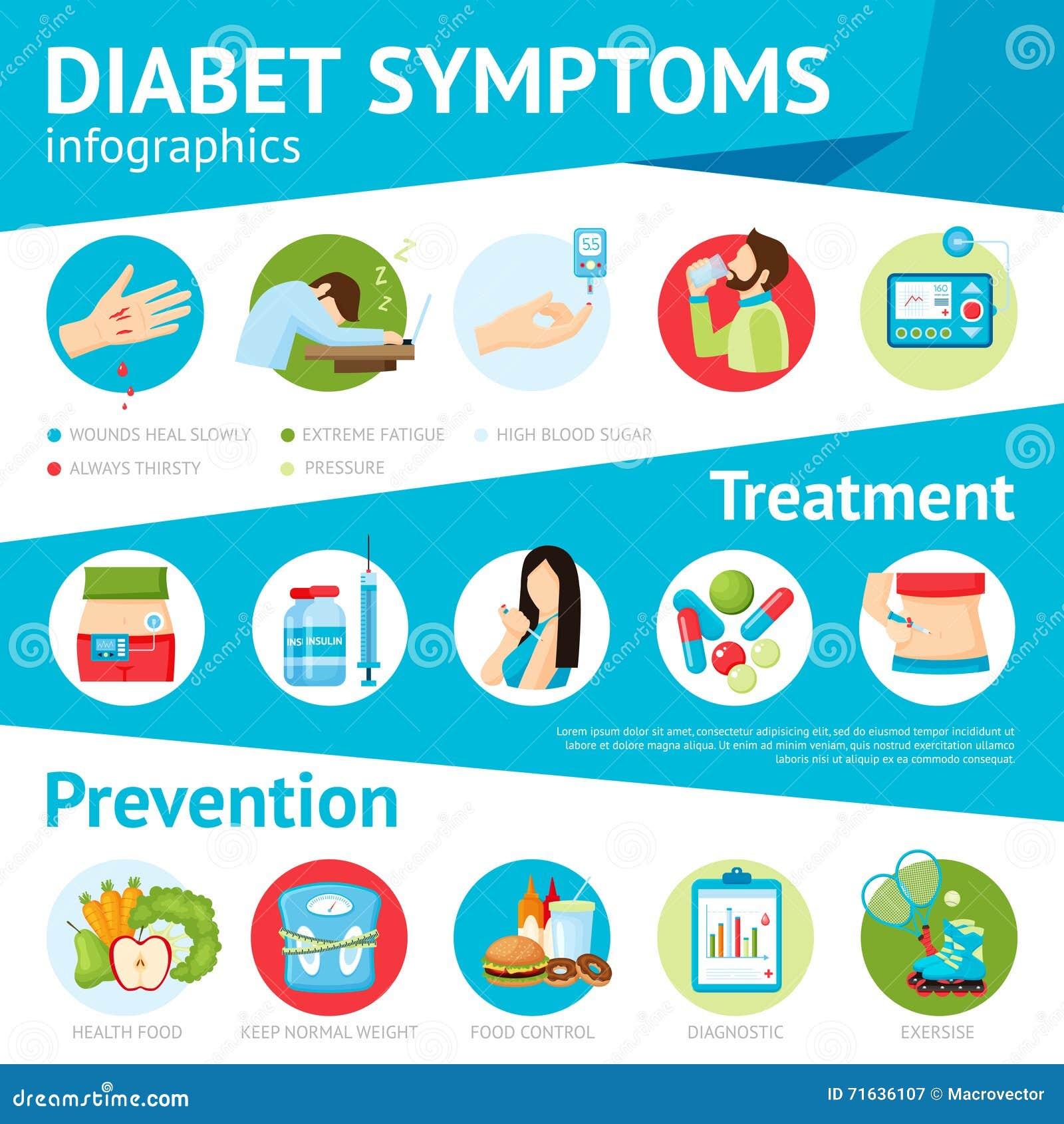 Cartel plano de Infographic de los síntomas de la diabetes