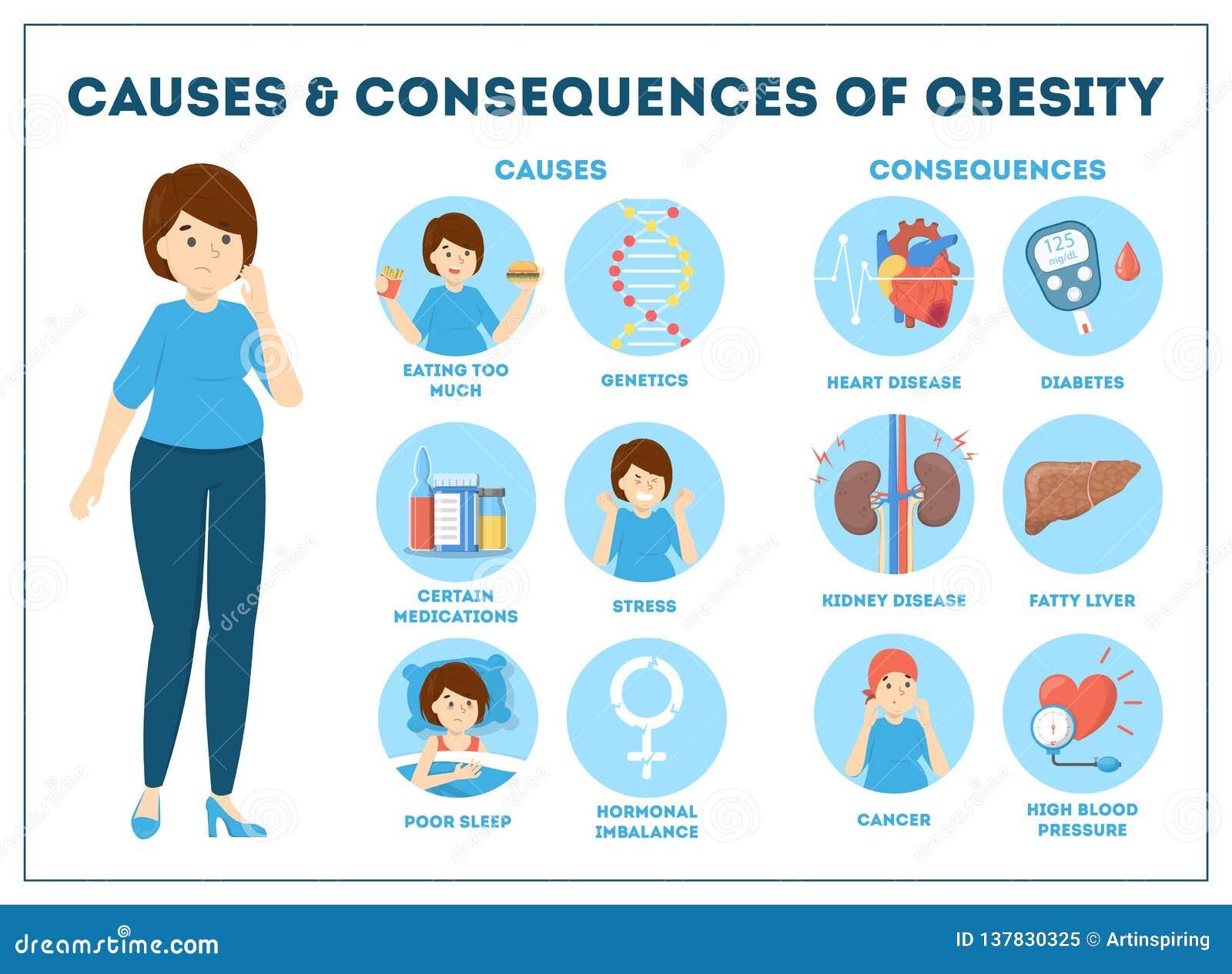 Dieta para gente con obesidad