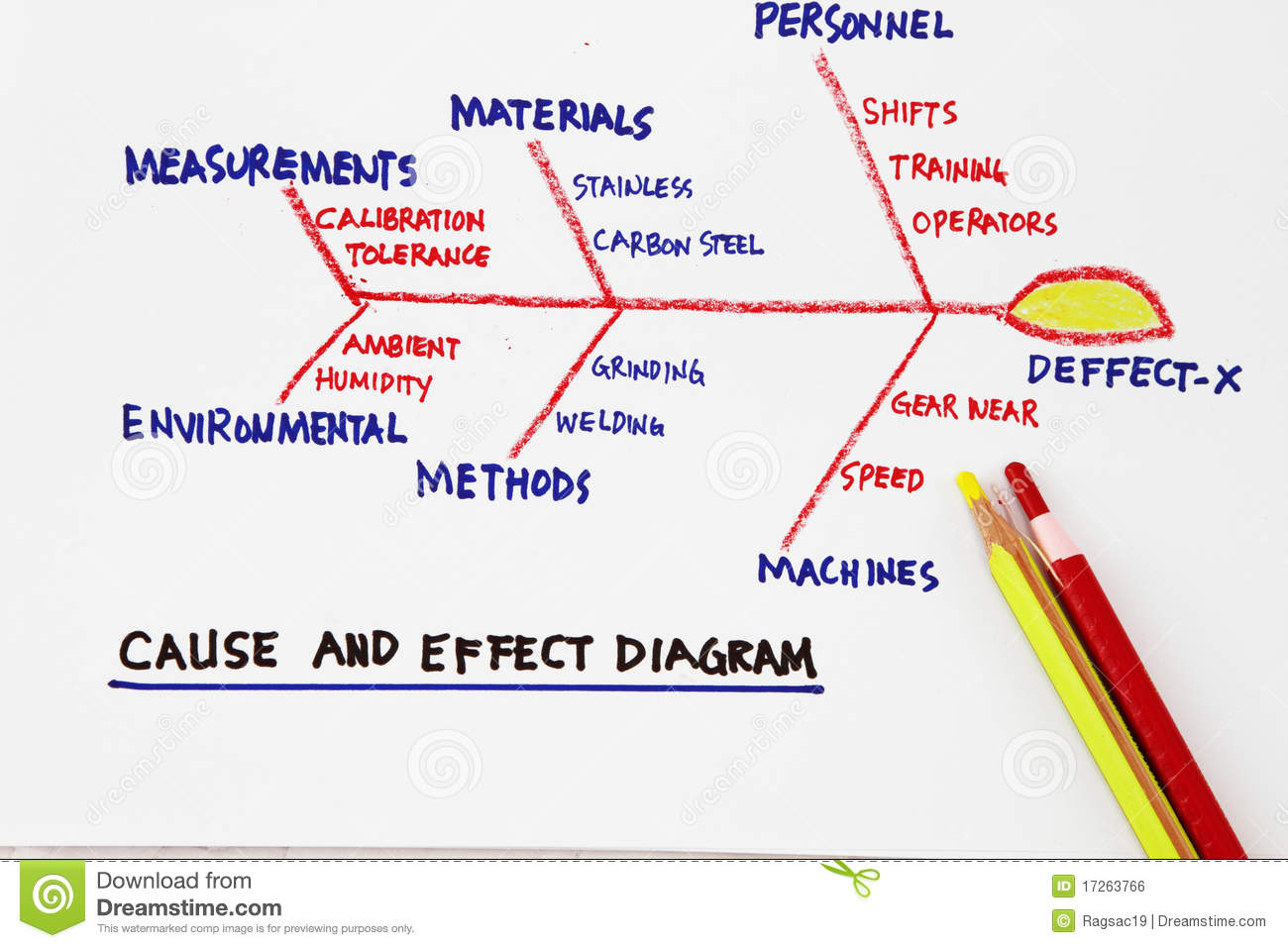 Cause And Effect Diagram Stock Photo  Image Of Business