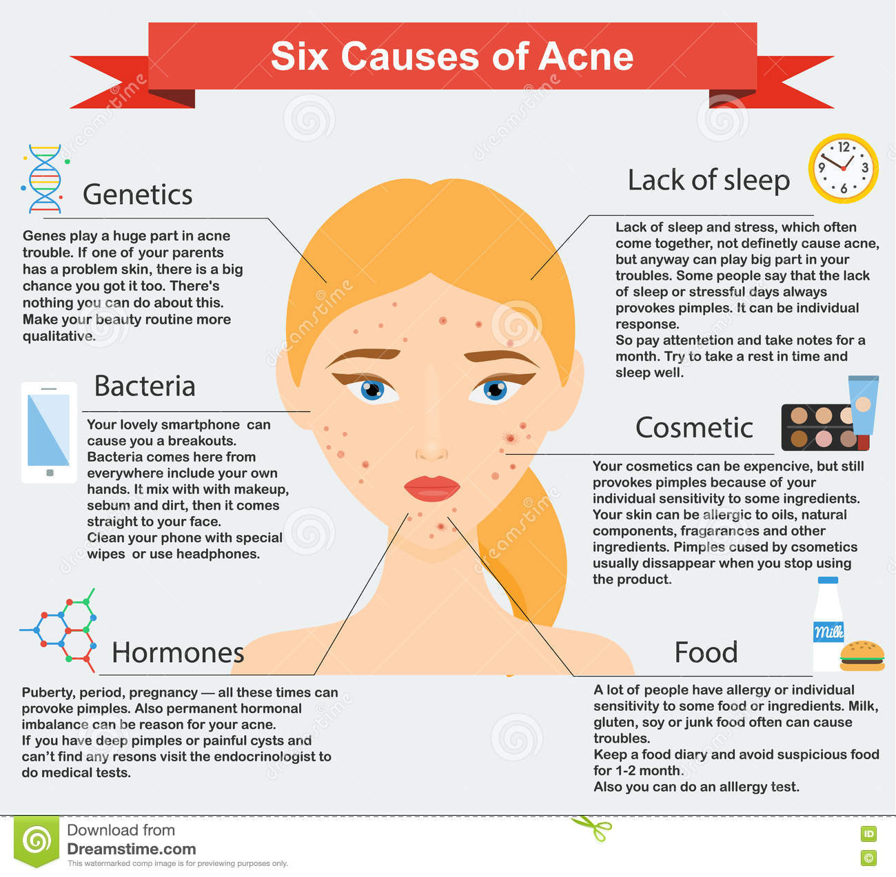 an examination of the skin disease acne vulgaris Acne vulgaris acne vulgaris is an inflammation of the sebaceous gland its the most common skin disease in the and physical examination symptoms might.