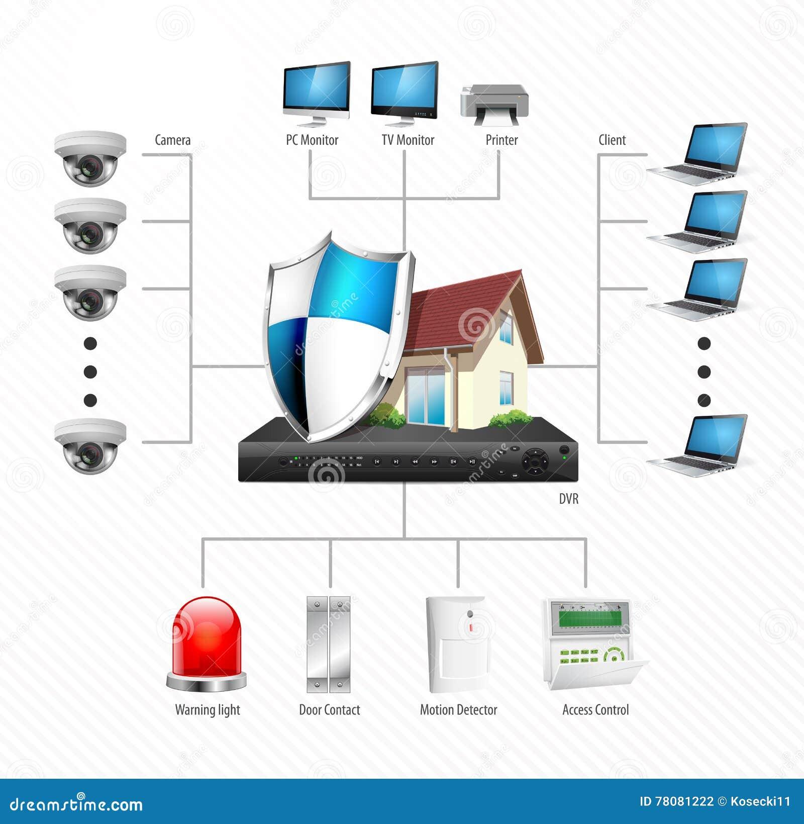 Surveillance Camera Diagram Just Wiring Schematic Ip Security Cctv Installation Stock Vector