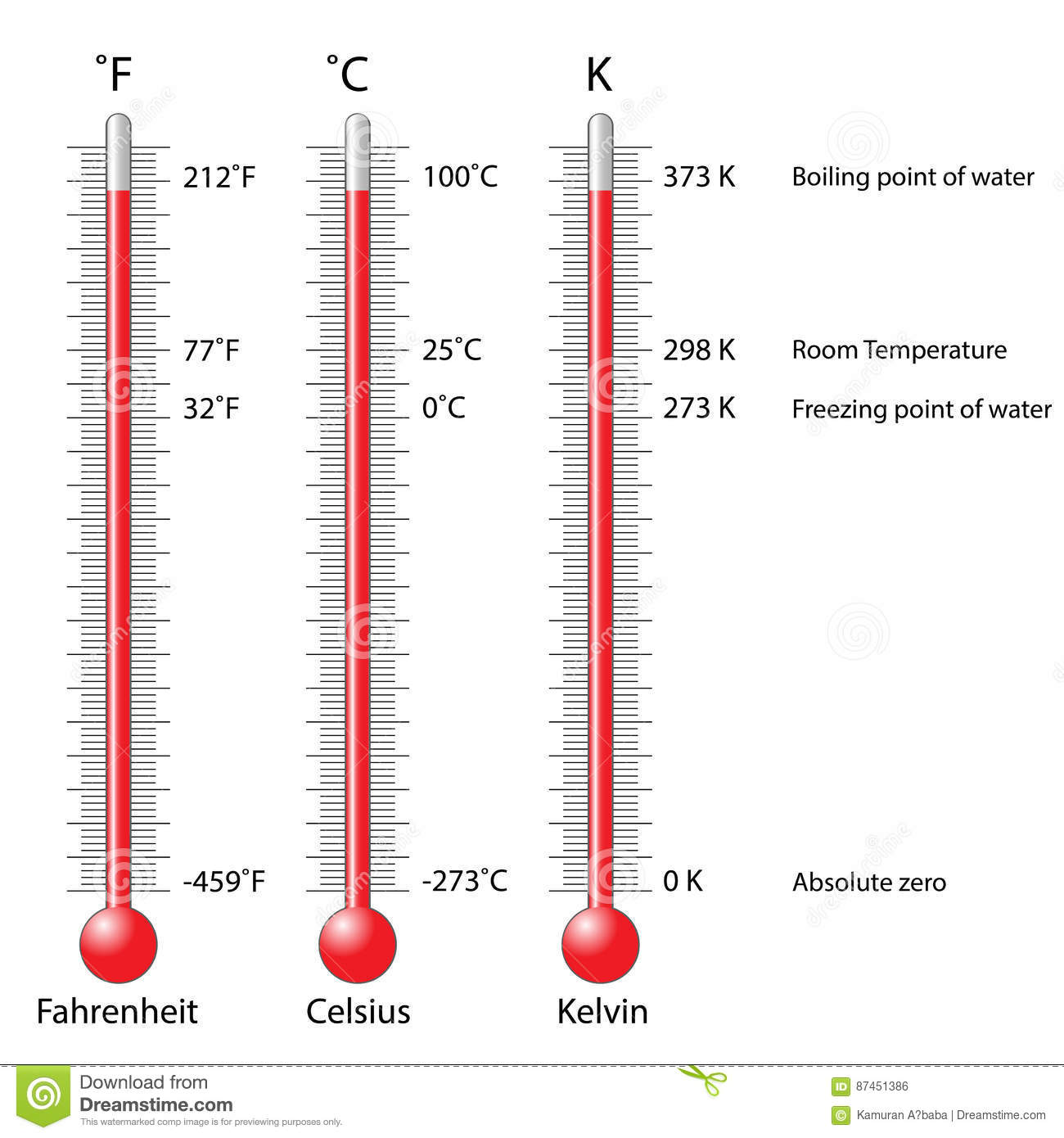 Thermometers Celsius Kelvin Fahrenheit Vector Illustration ...