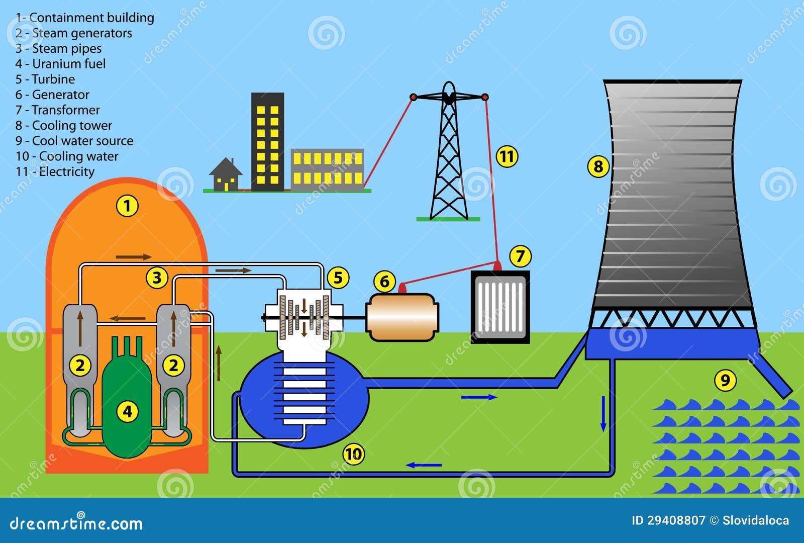 inside a nuclear power plant diagram centrale atomica illustrazione di stock illustrazione di