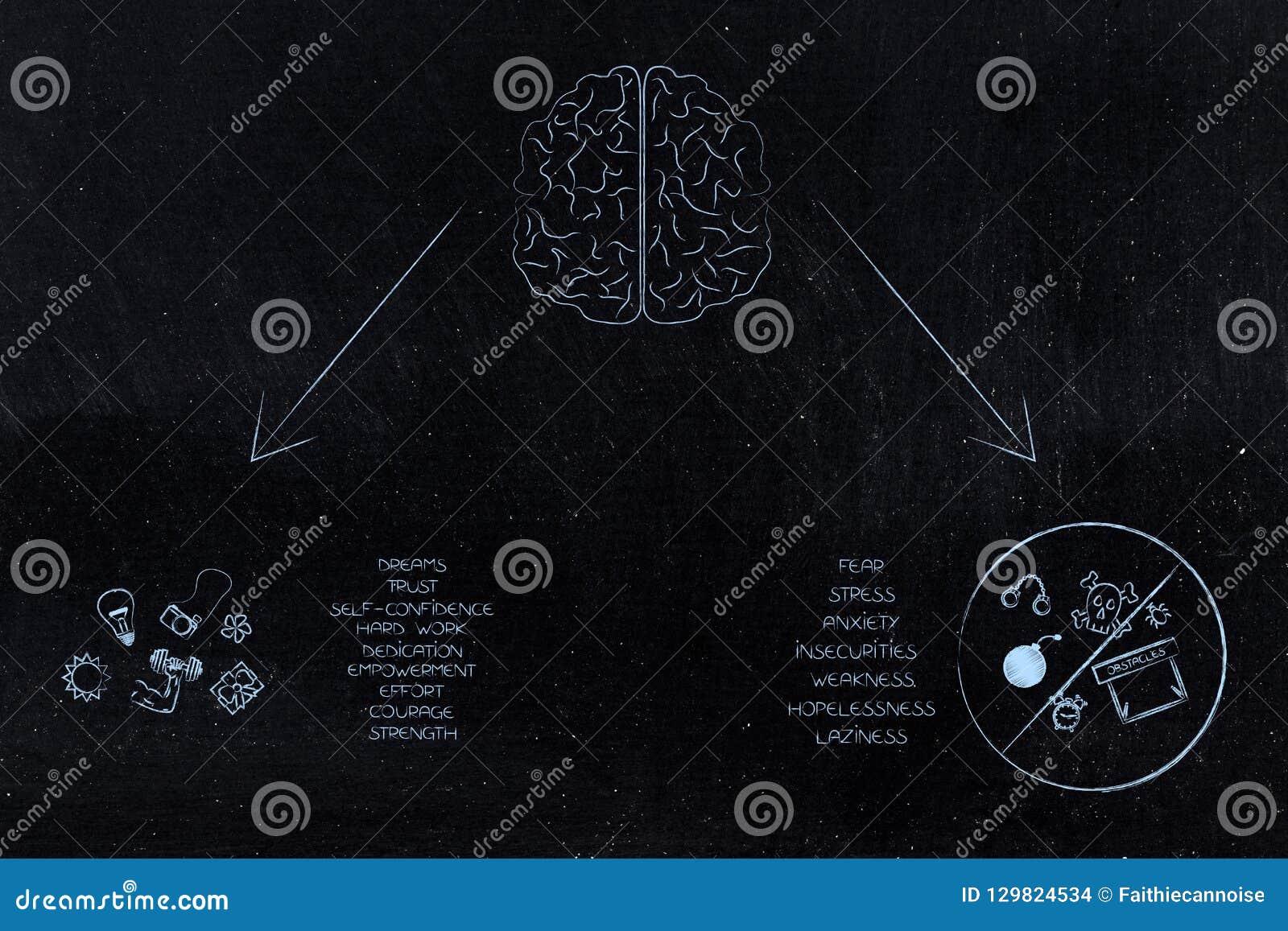 Cerebro con emociones positivas y negativas con los iconos y AR