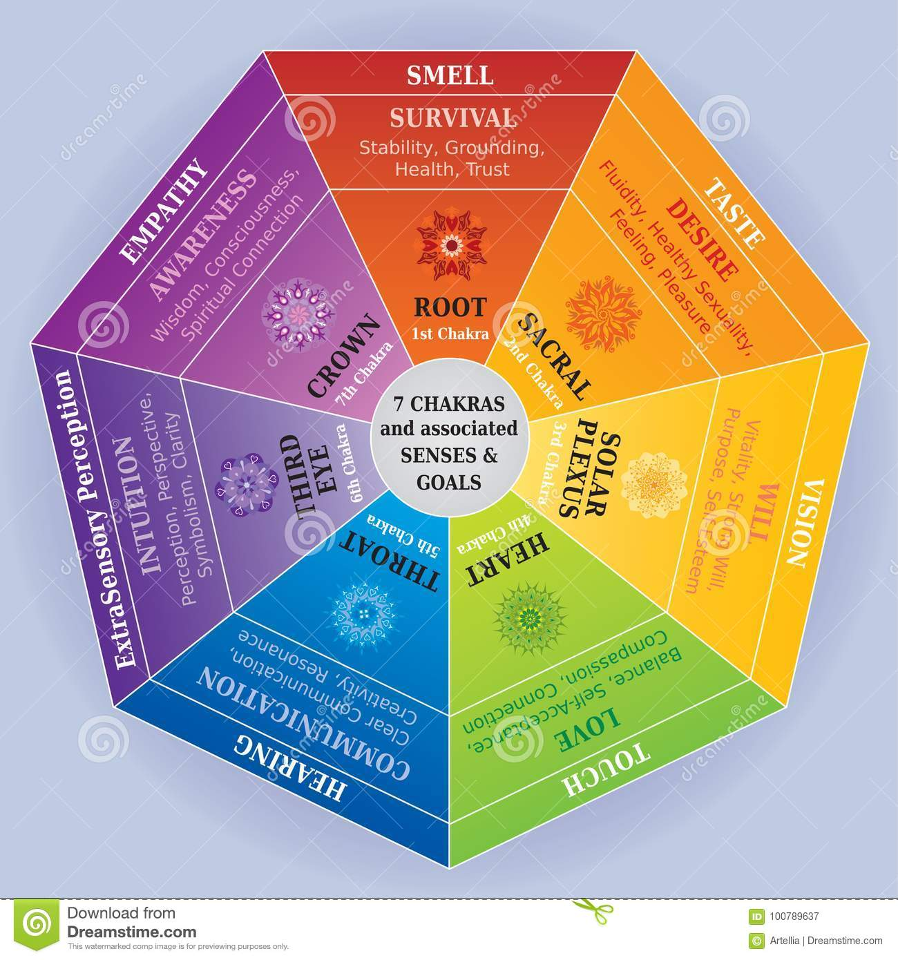 7 Chakras Color Chart With Mandalas Senses And Associated Meanings