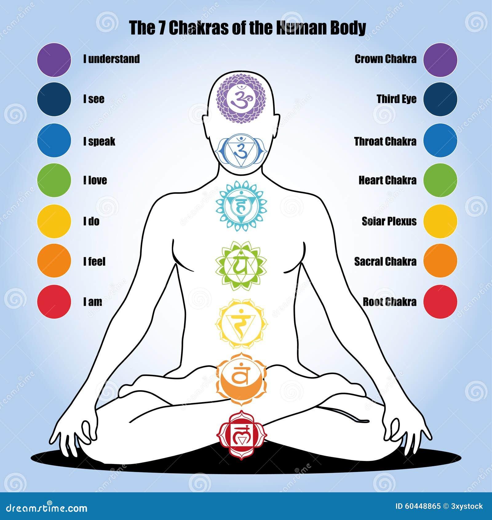 7 chakras do corpo humano